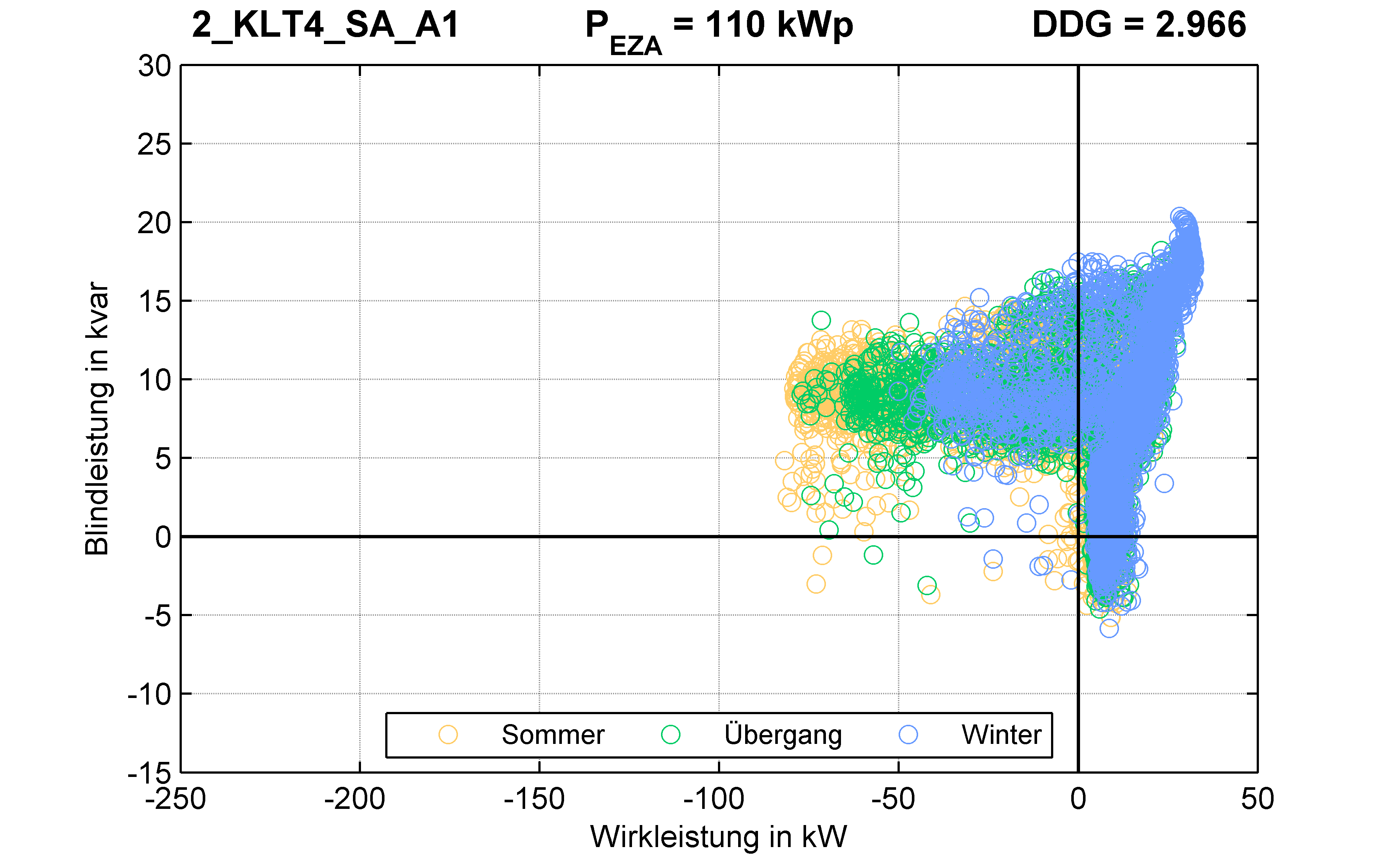 KLT4 | P-Kappung 85% (SA) A1 | PQ-Verhalten