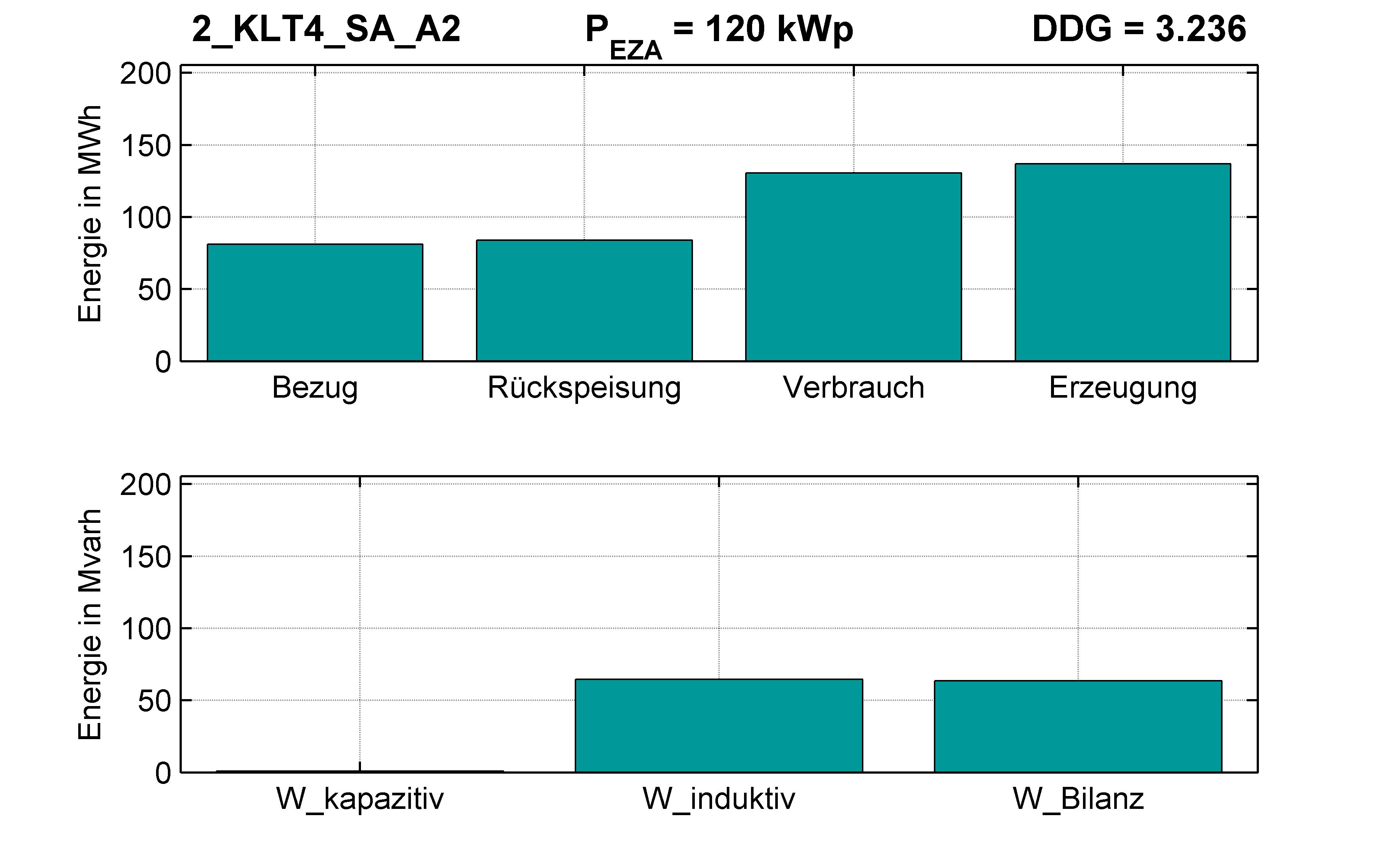 KLT4 | P-Kappung 85% (SA) A2 | PQ-Bilanz