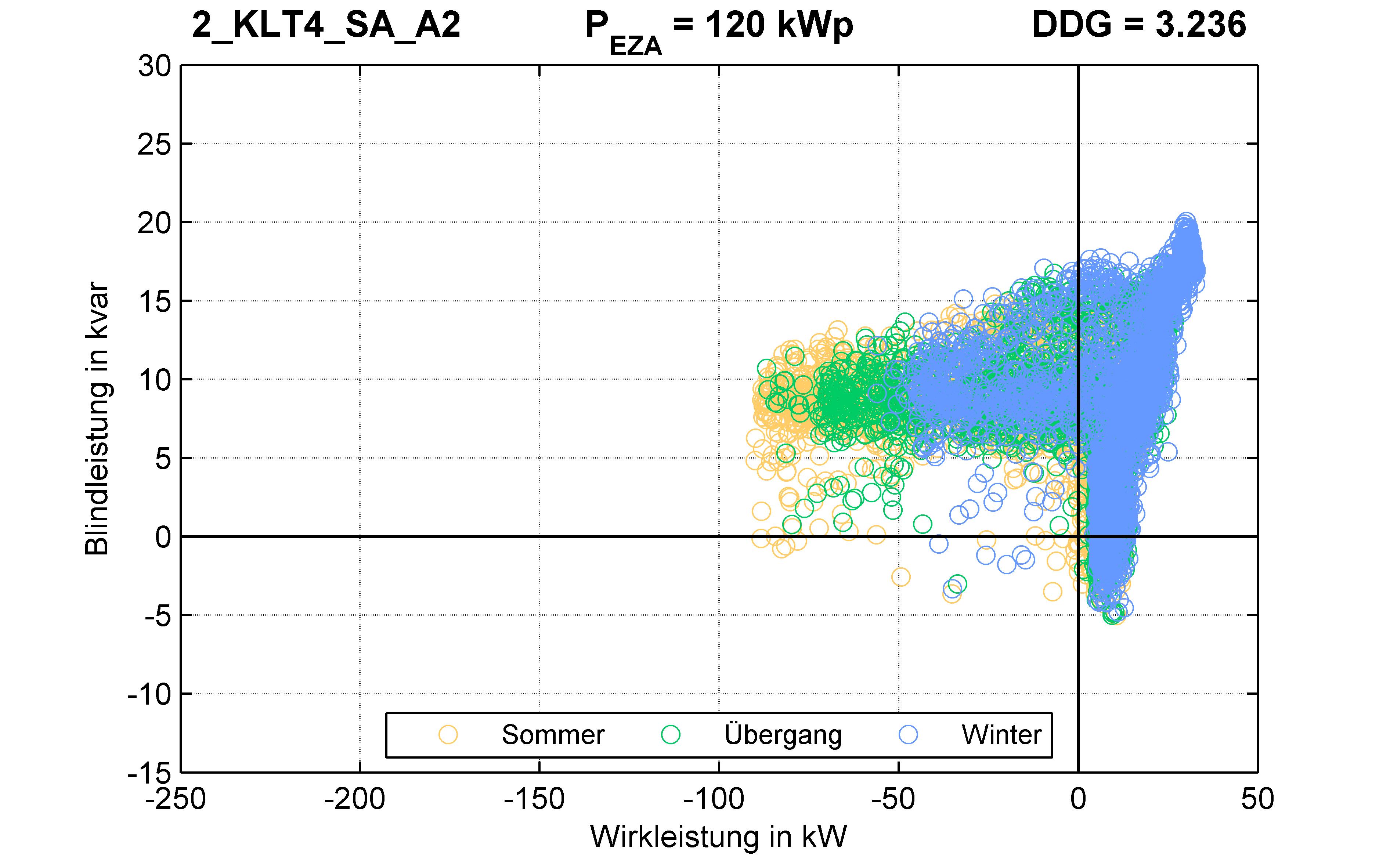 KLT4 | P-Kappung 85% (SA) A2 | PQ-Verhalten