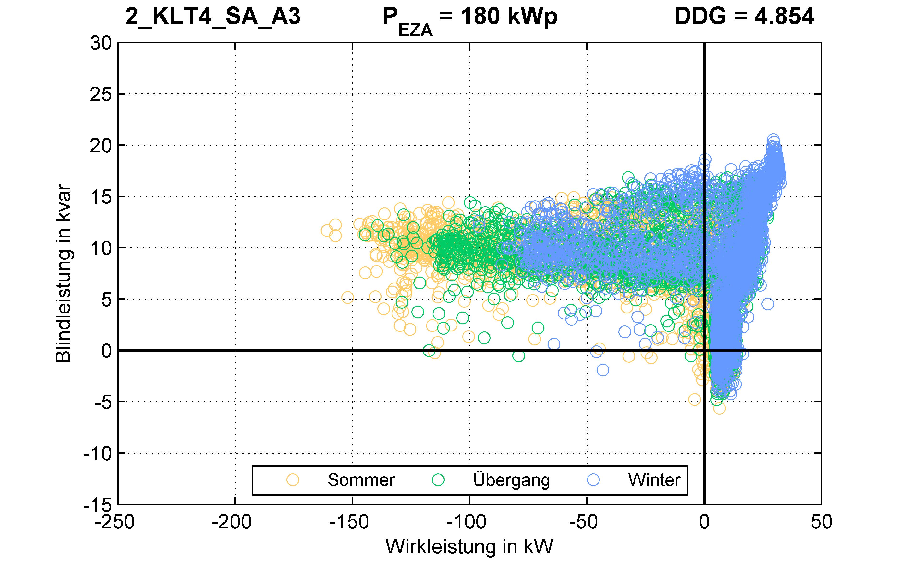 KLT4 | P-Kappung 85% (SA) A3 | PQ-Verhalten