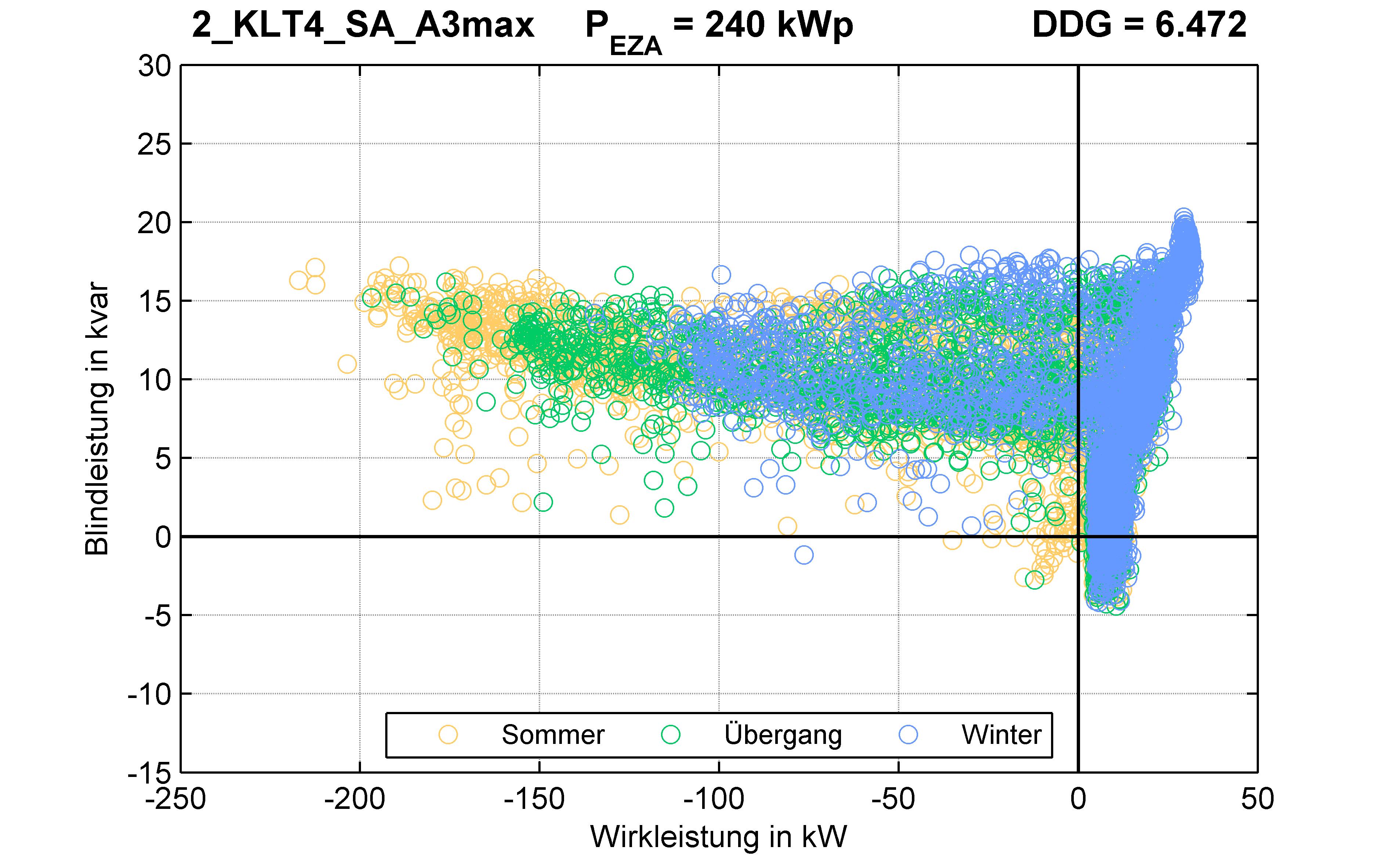 KLT4 | P-Kappung 85% (SA) A3max | PQ-Verhalten