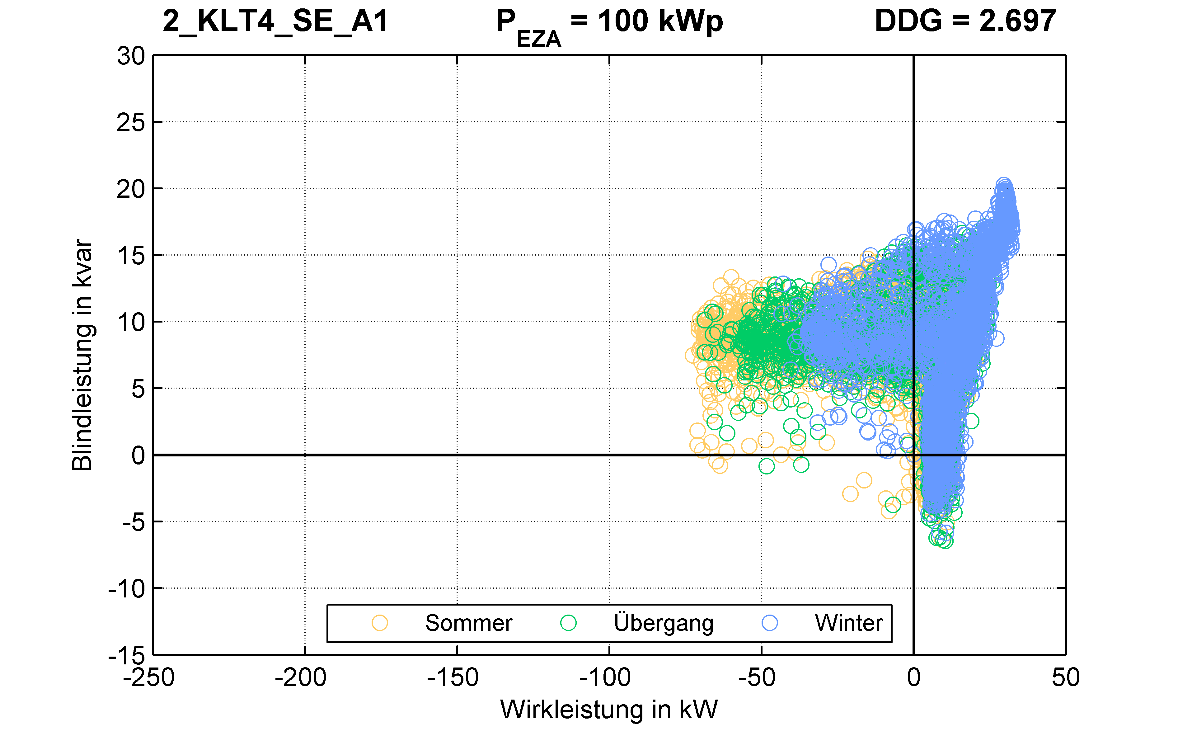 KLT4 | P-Kappung 85% (SE) A1 | PQ-Verhalten