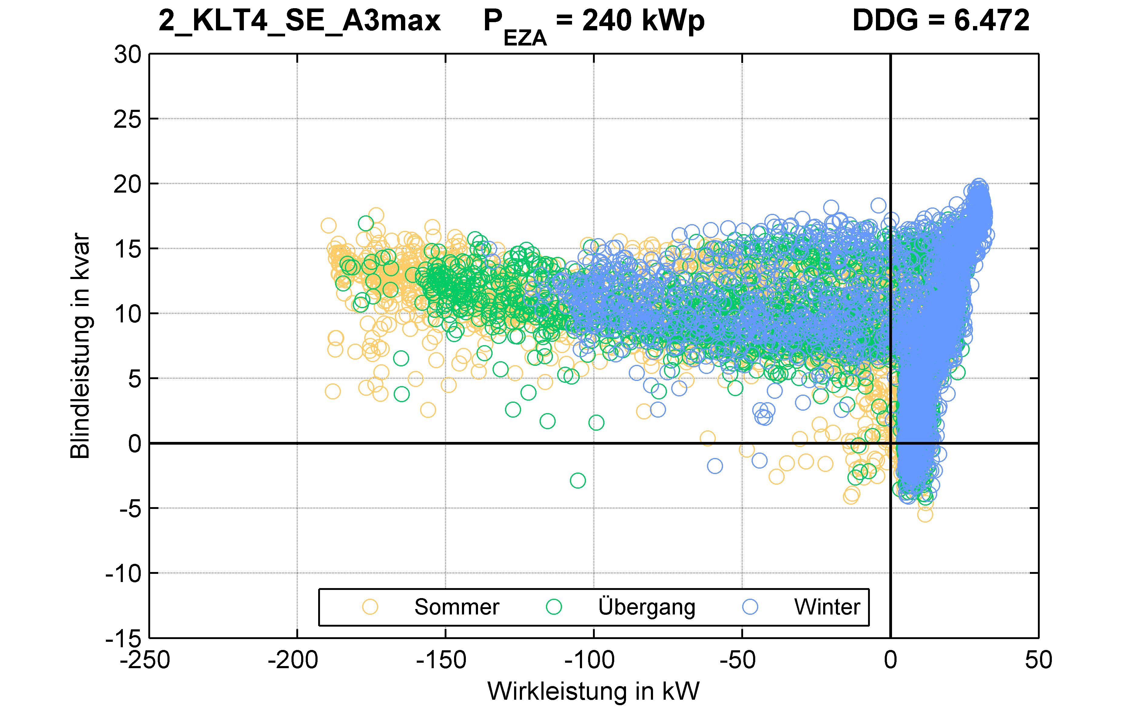 KLT4 | P-Kappung 85% (SE) A3max | PQ-Verhalten