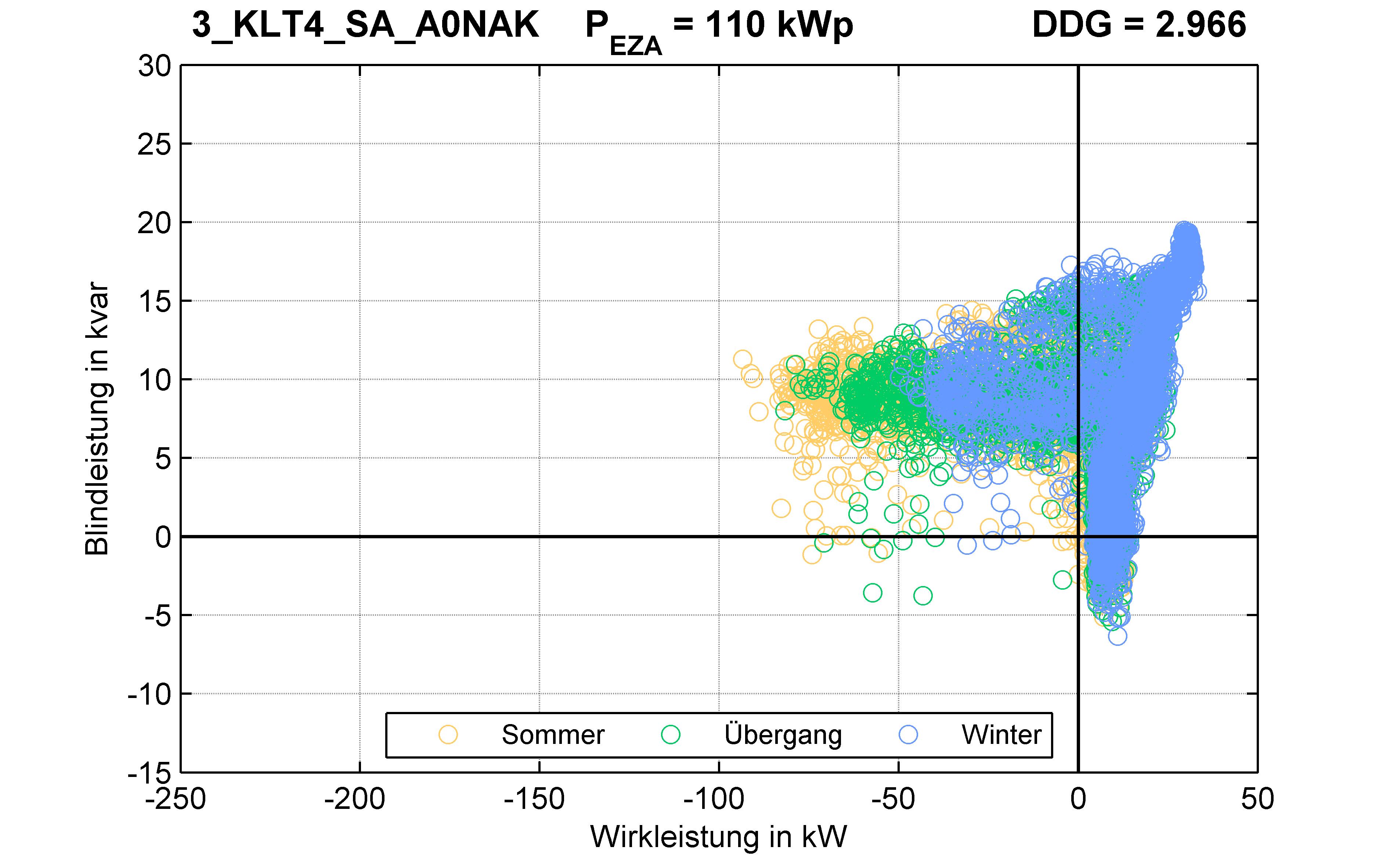 KLT4 | P-Kappung 70% (SA) A0NAK | PQ-Verhalten