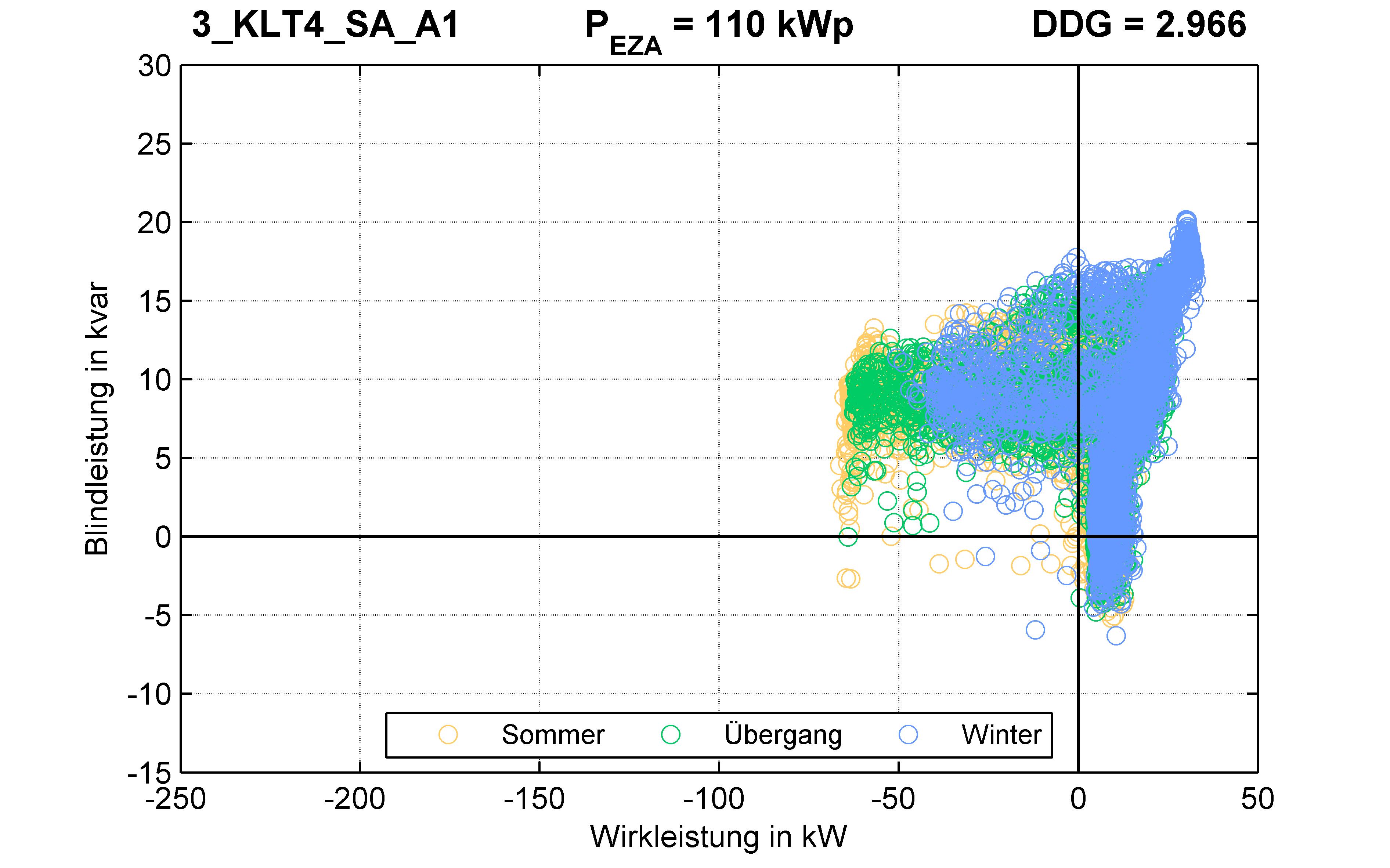 KLT4 | P-Kappung 70% (SA) A1 | PQ-Verhalten