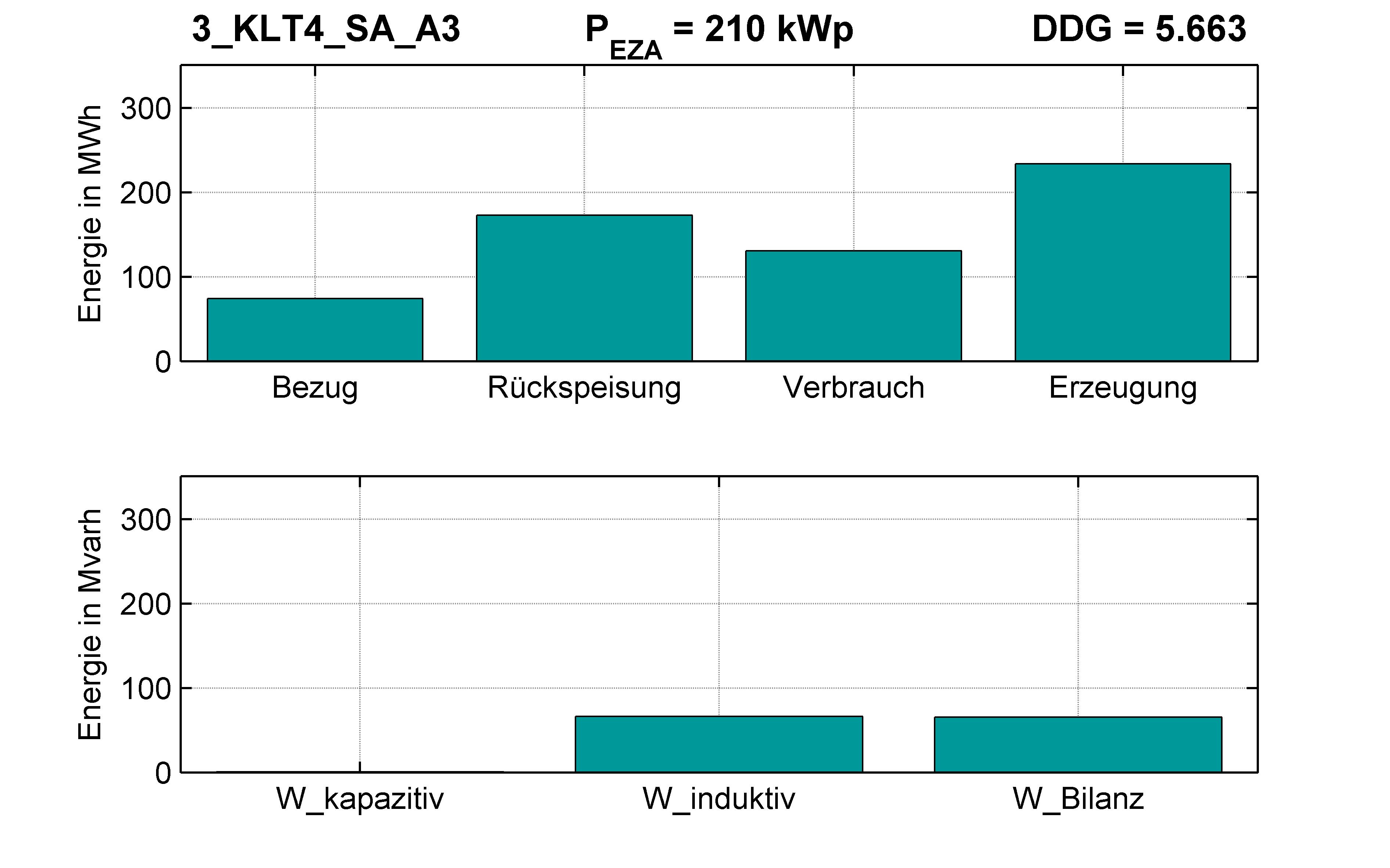 KLT4 | P-Kappung 70% (SA) A3 | PQ-Bilanz