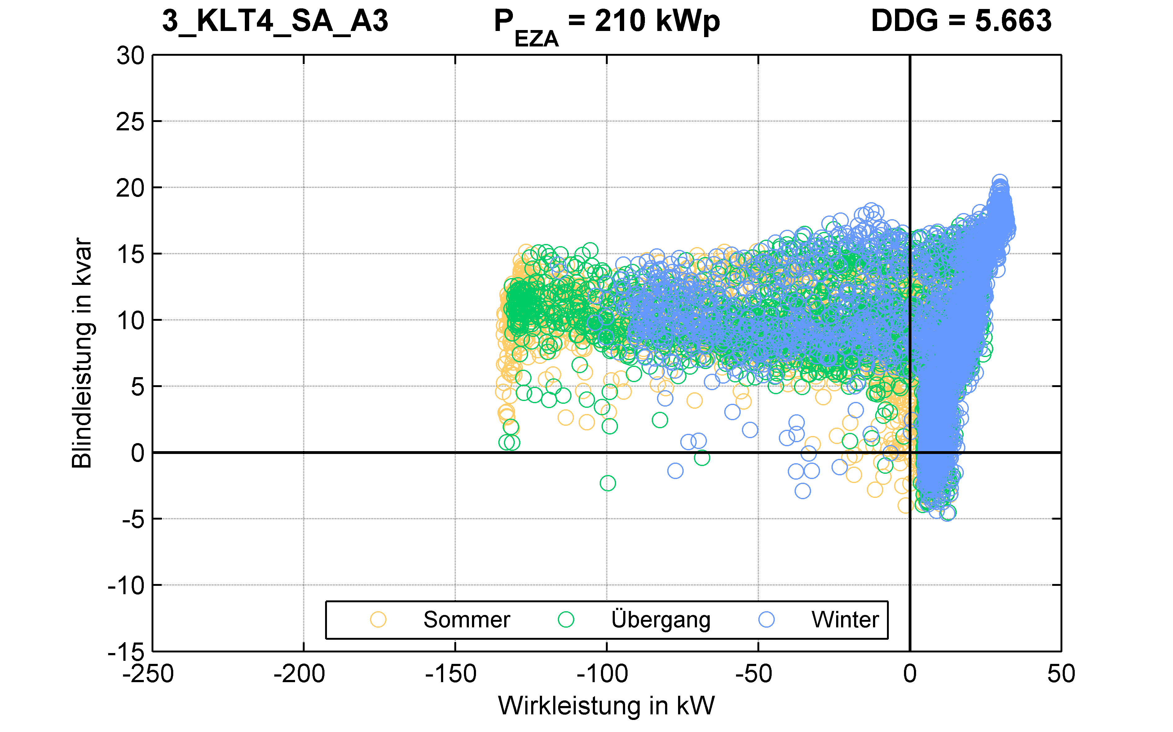 KLT4 | P-Kappung 70% (SA) A3 | PQ-Verhalten