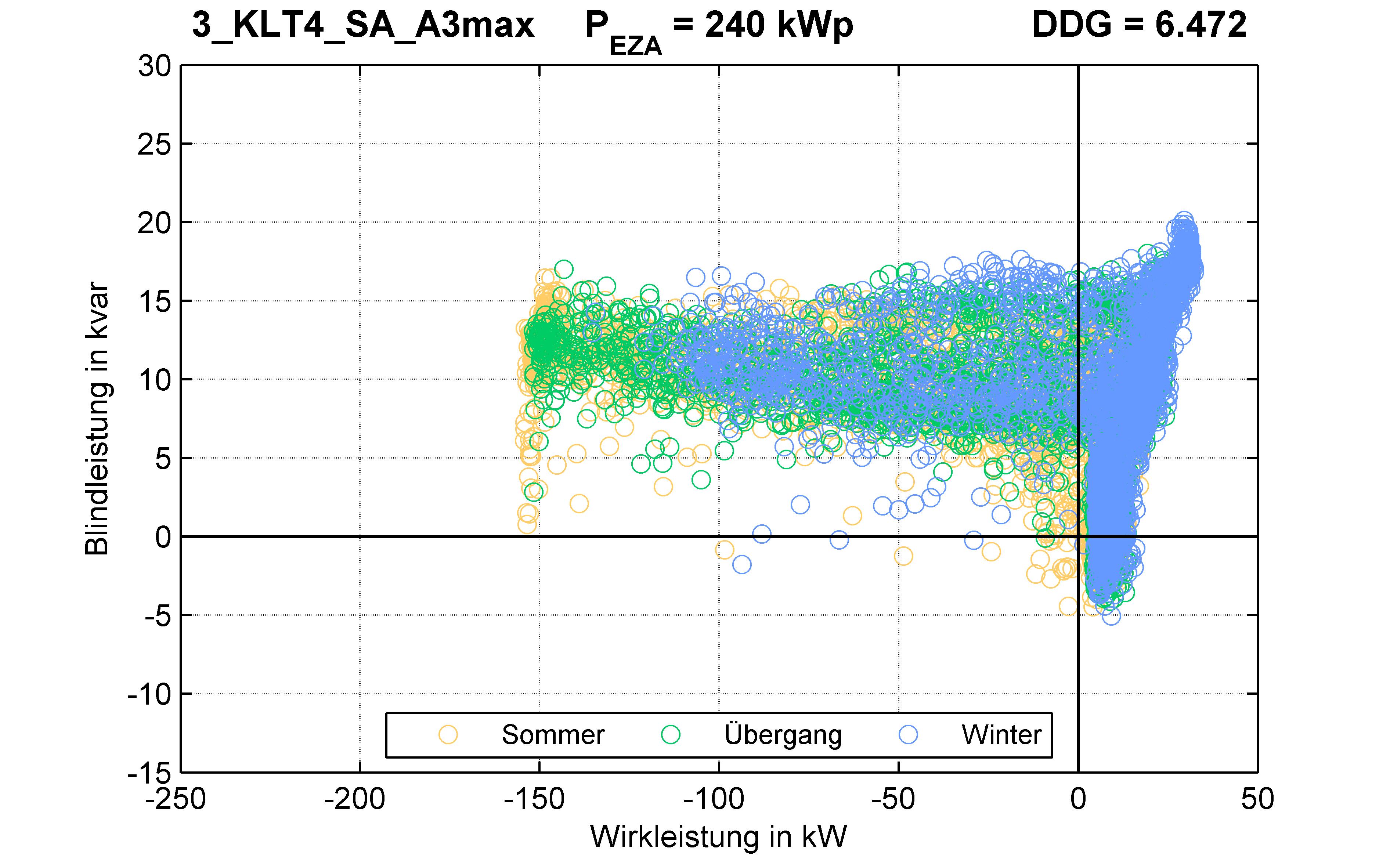 KLT4 | P-Kappung 70% (SA) A3max | PQ-Verhalten