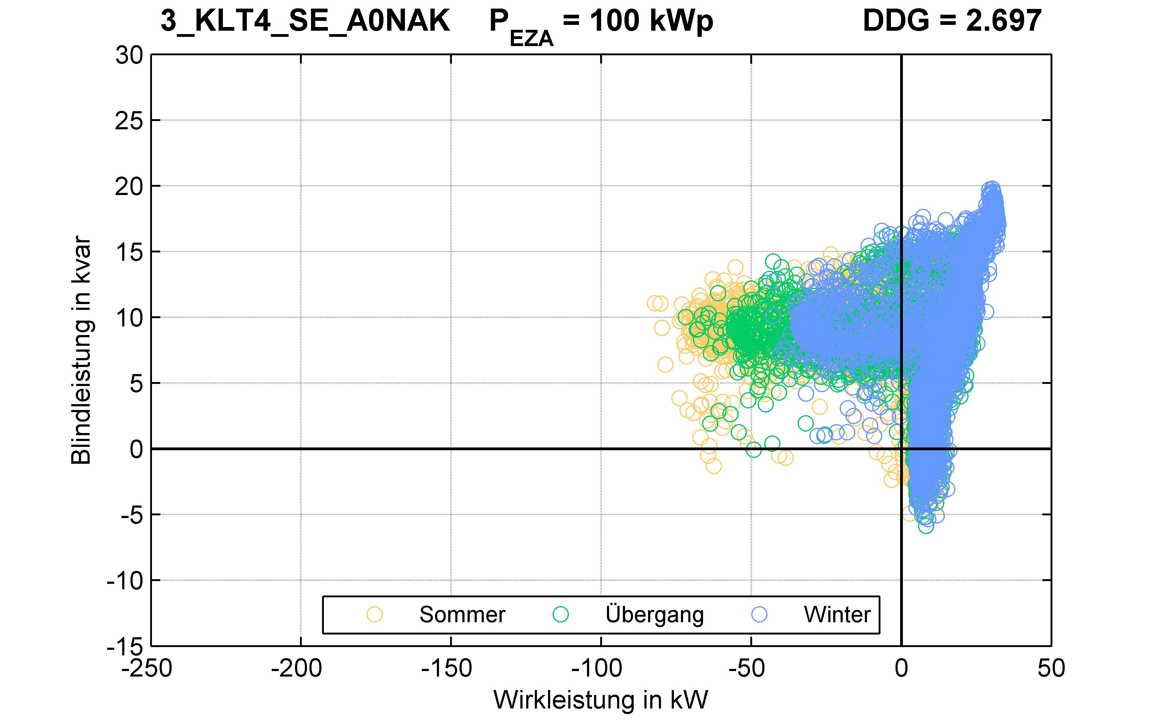 KLT4 | P-Kappung 70% (SE) A0NAK | PQ-Verhalten