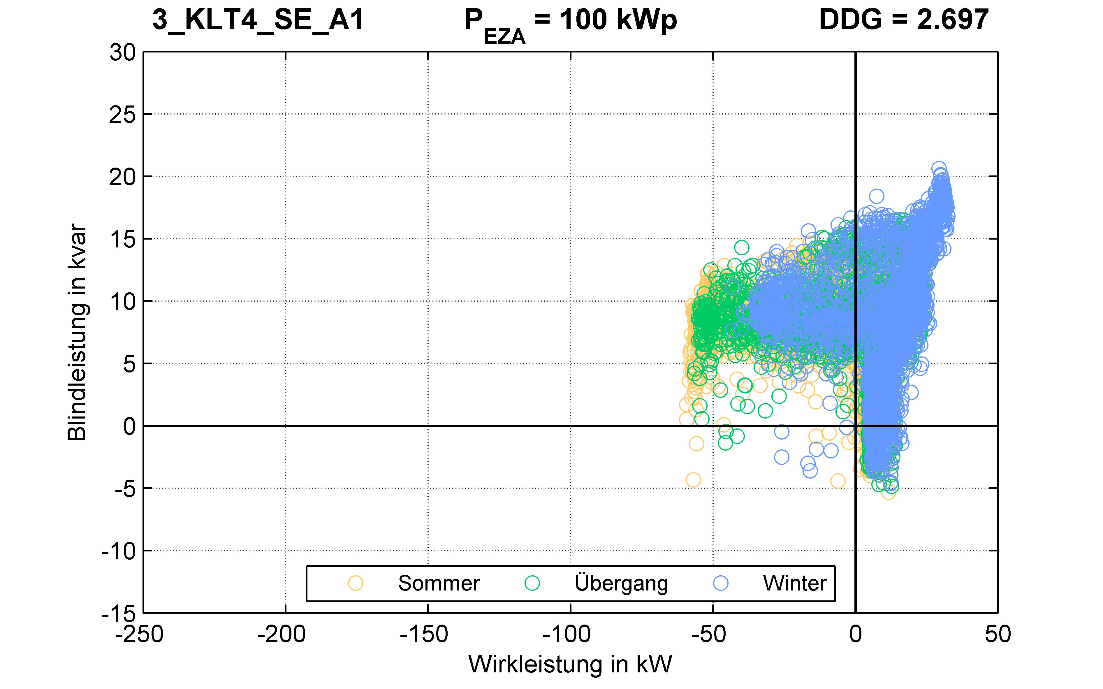 KLT4 | P-Kappung 70% (SE) A1 | PQ-Verhalten