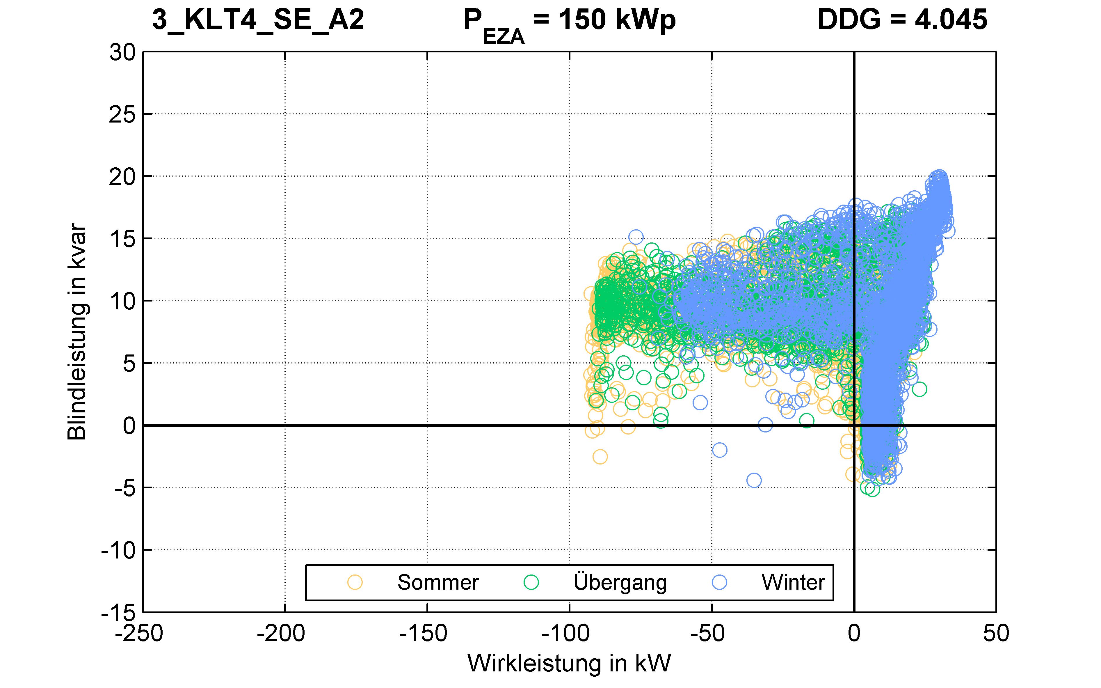KLT4 | P-Kappung 70% (SE) A2 | PQ-Verhalten