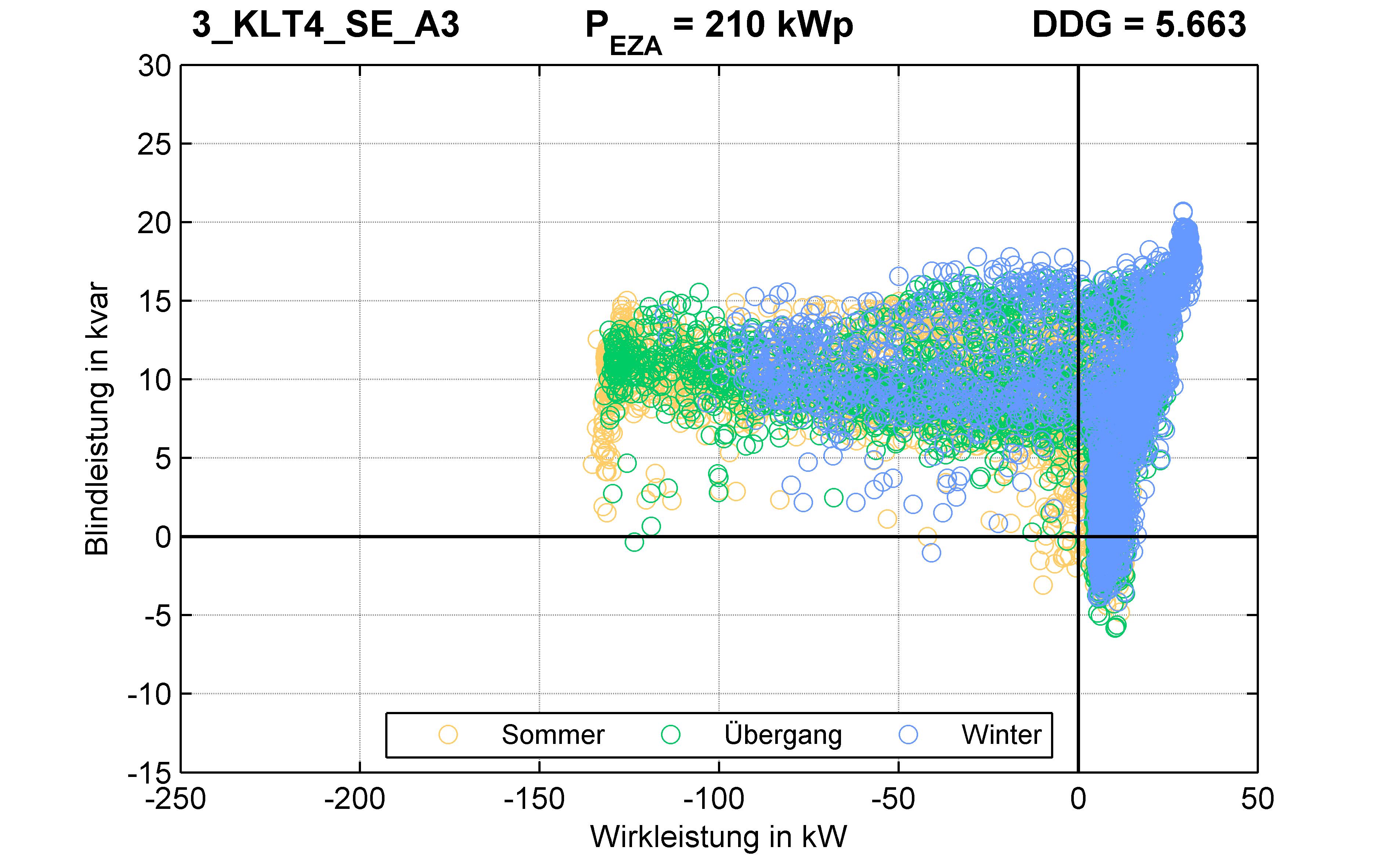 KLT4 | P-Kappung 70% (SE) A3 | PQ-Verhalten