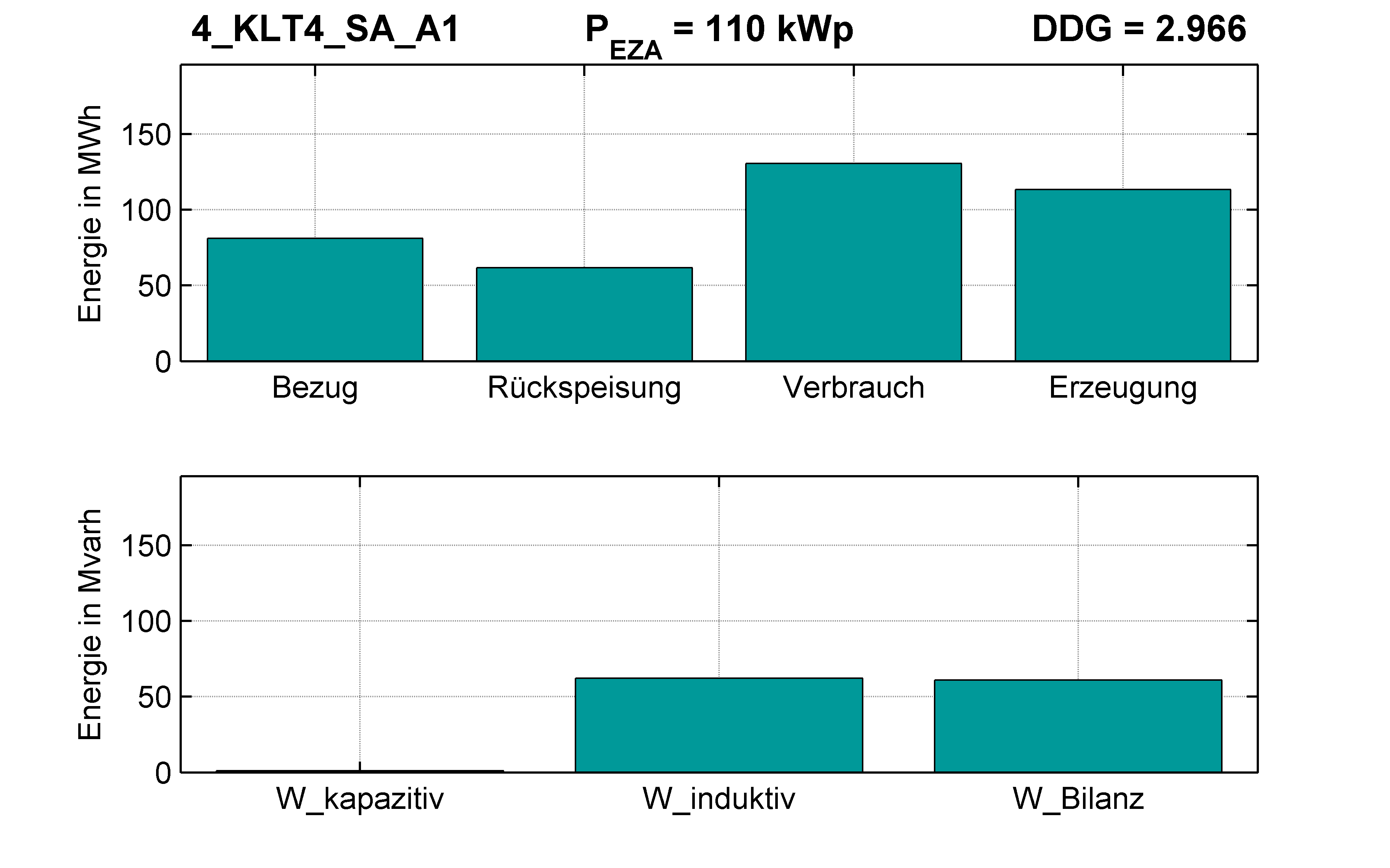 KLT4 | P-Kappung 55% (SA) A1 | PQ-Bilanz