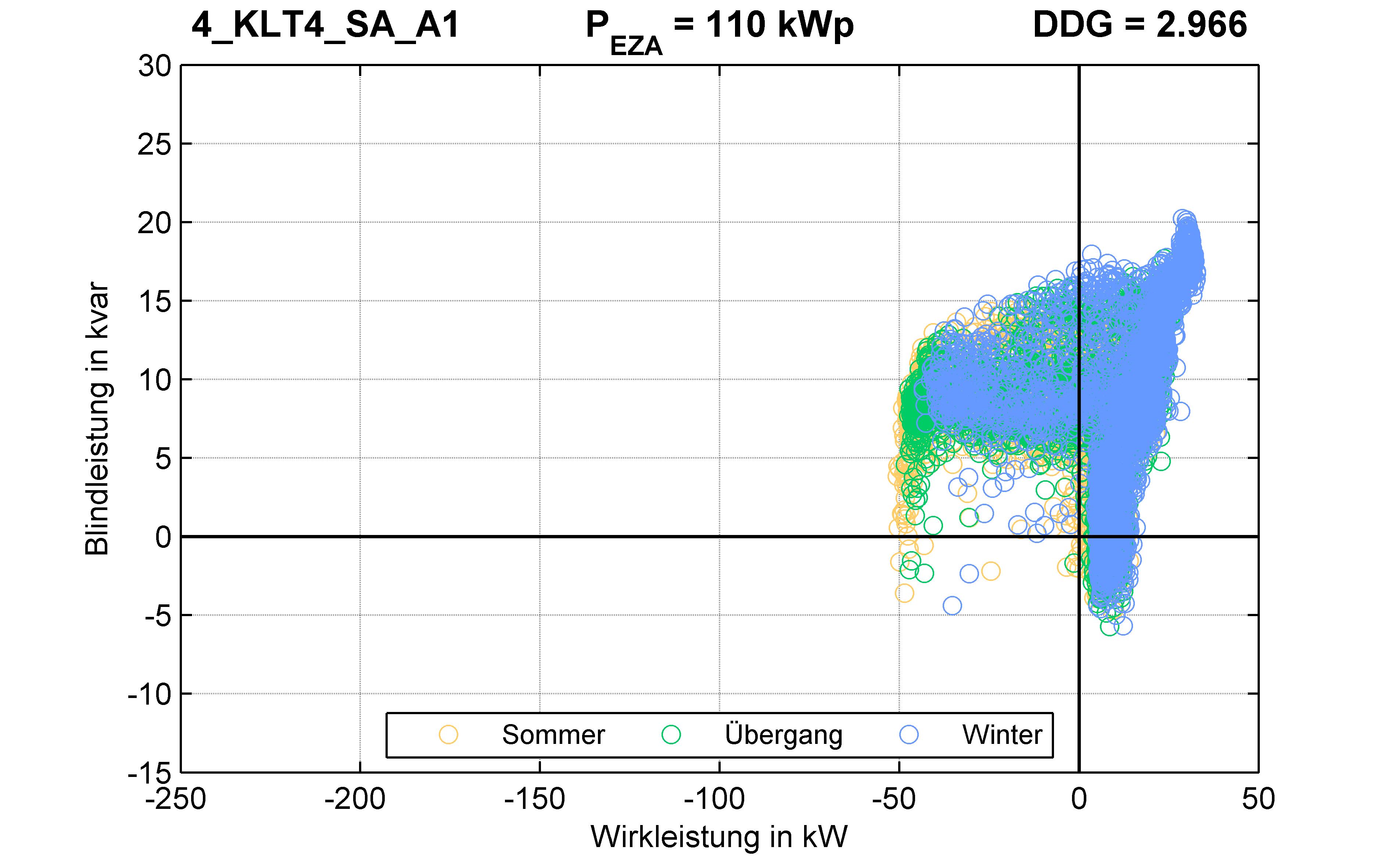 KLT4 | P-Kappung 55% (SA) A1 | PQ-Verhalten