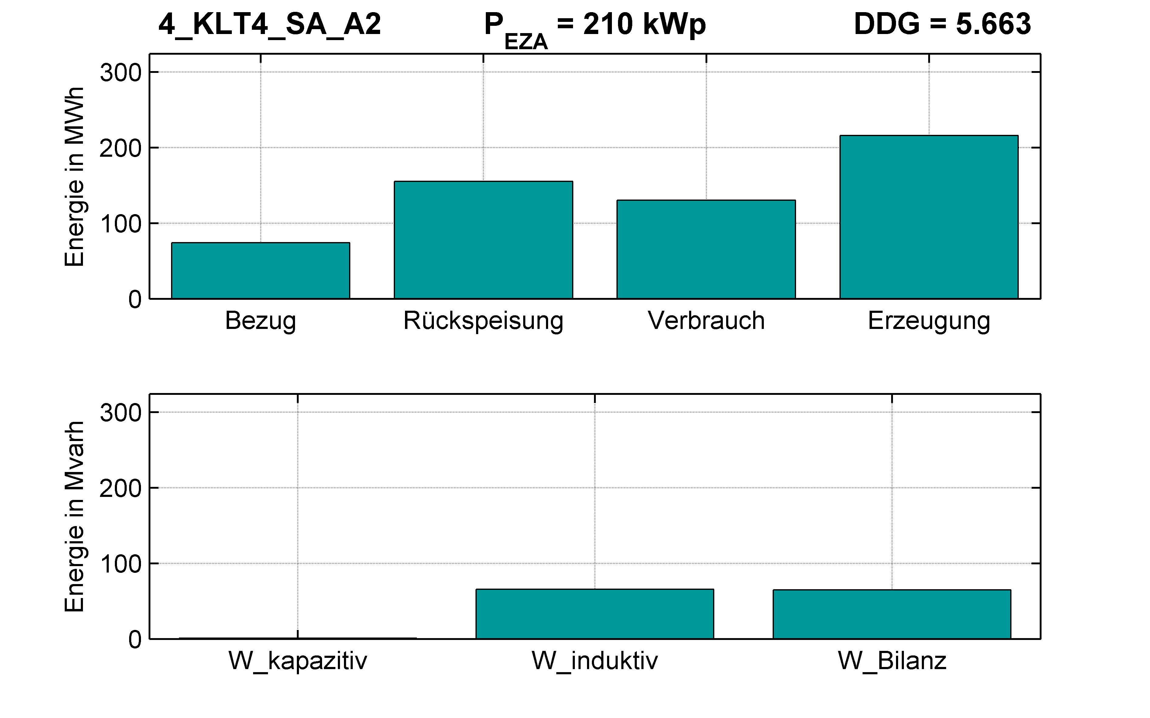 KLT4 | P-Kappung 55% (SA) A2 | PQ-Bilanz