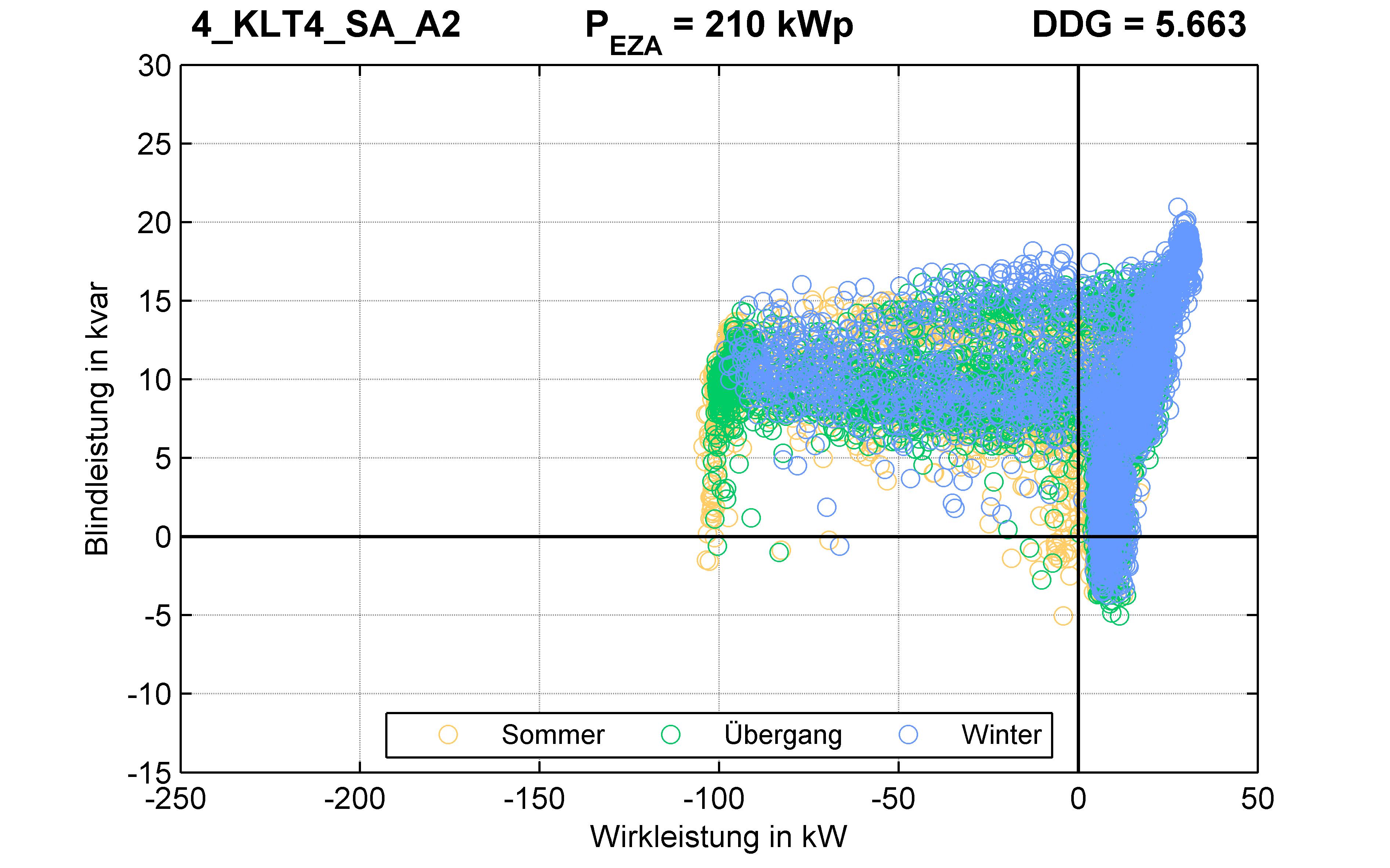 KLT4 | P-Kappung 55% (SA) A2 | PQ-Verhalten