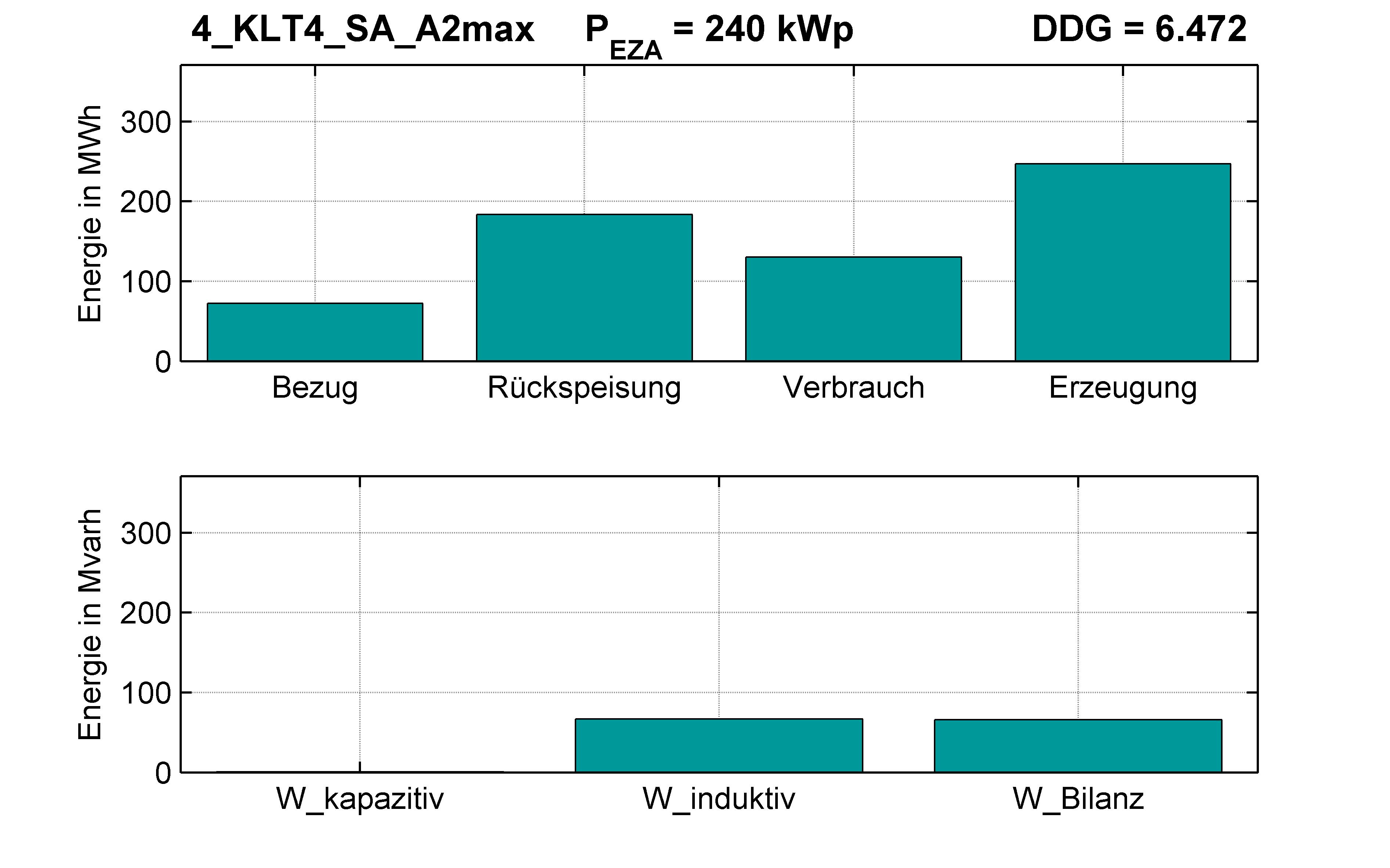 KLT4 | P-Kappung 55% (SA) A2max | PQ-Bilanz