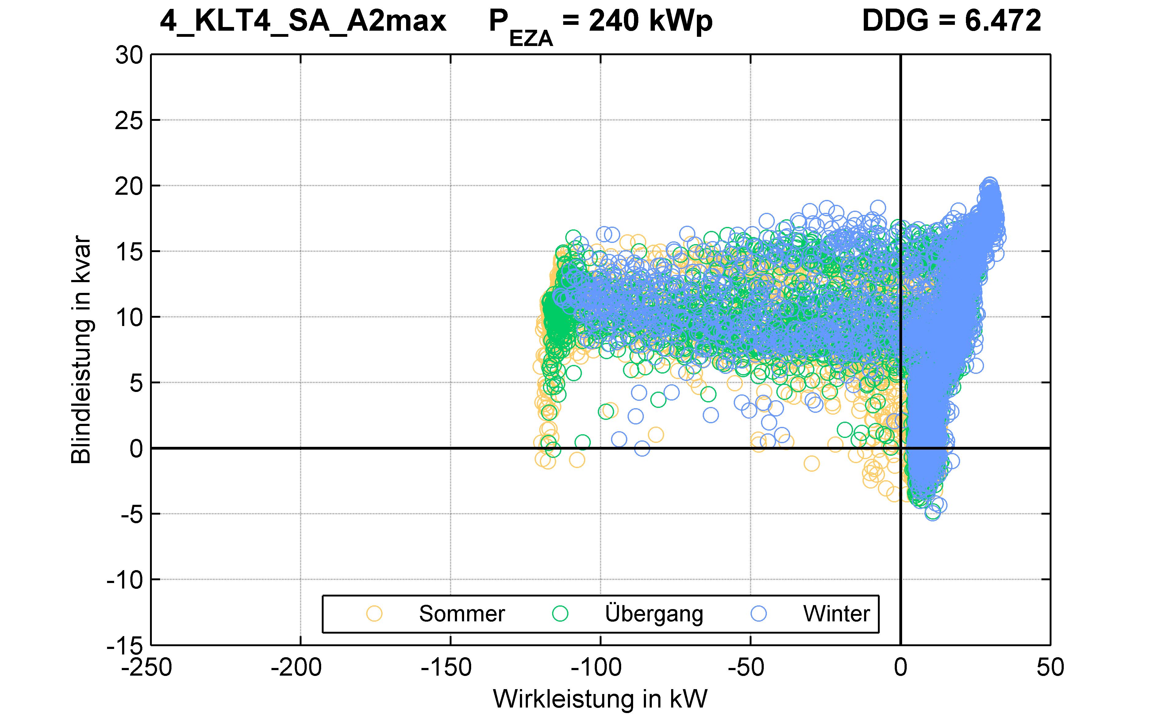 KLT4 | P-Kappung 55% (SA) A2max | PQ-Verhalten