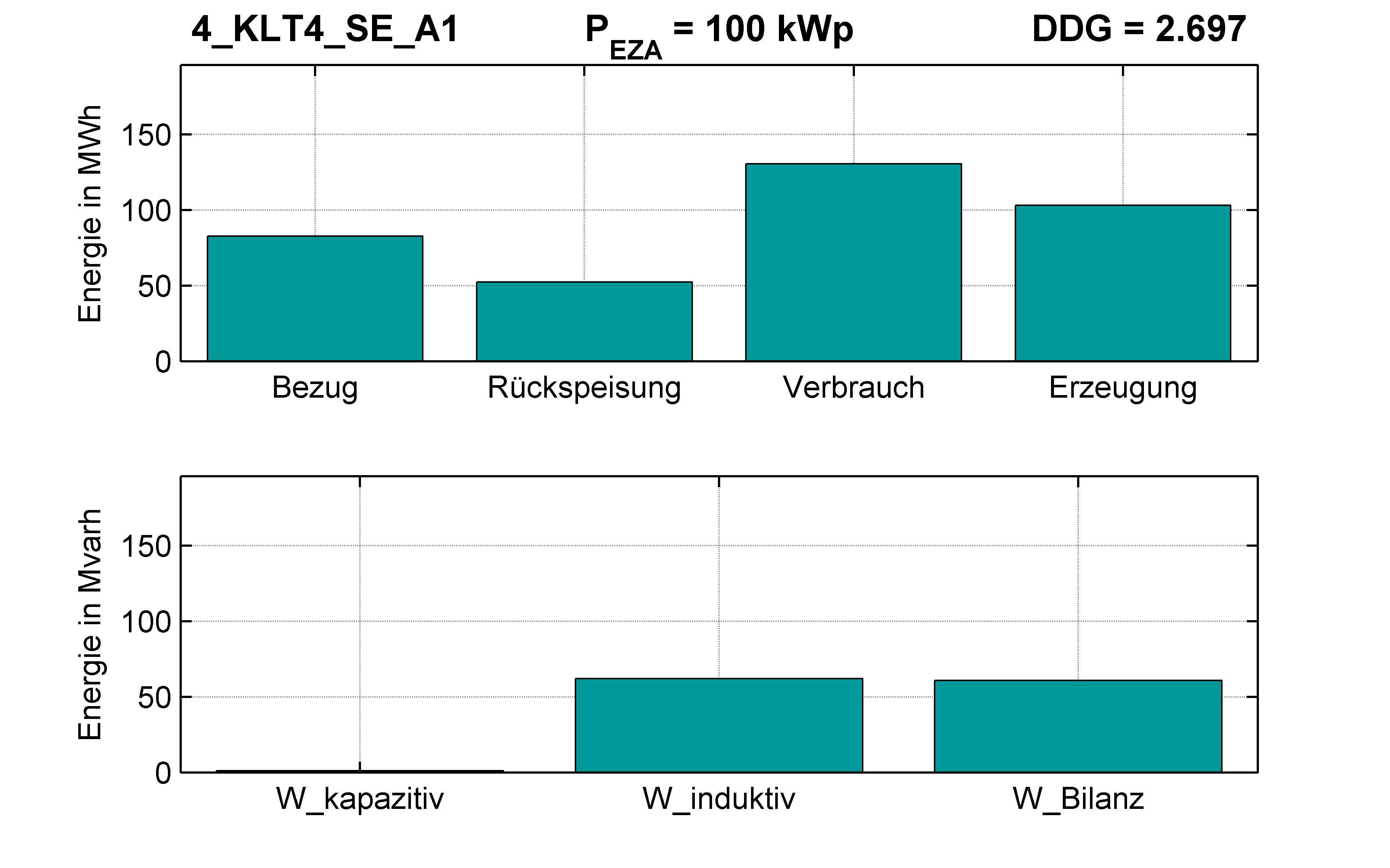 KLT4 | P-Kappung 55% (SE) A1 | PQ-Bilanz