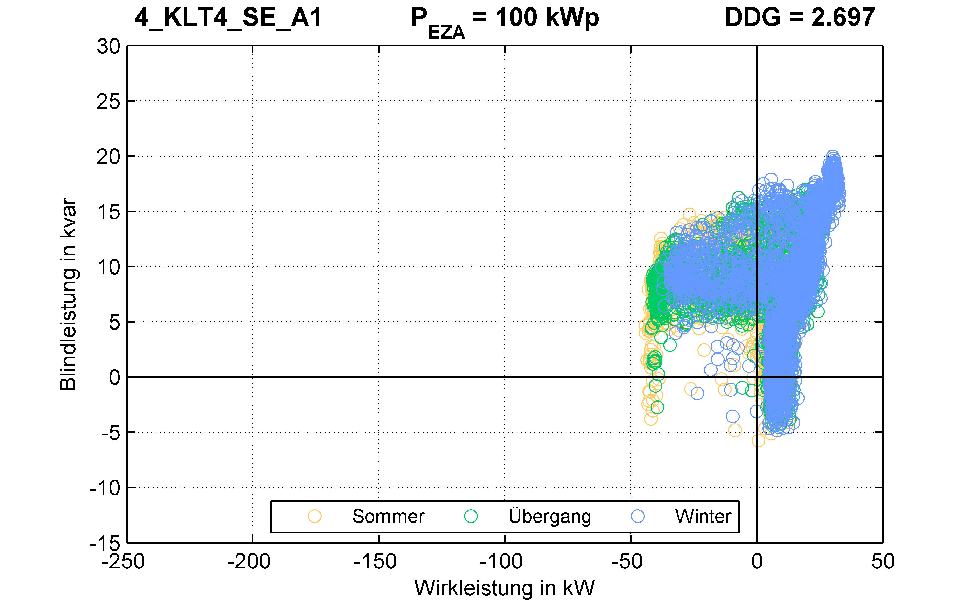 KLT4 | P-Kappung 55% (SE) A1 | PQ-Verhalten