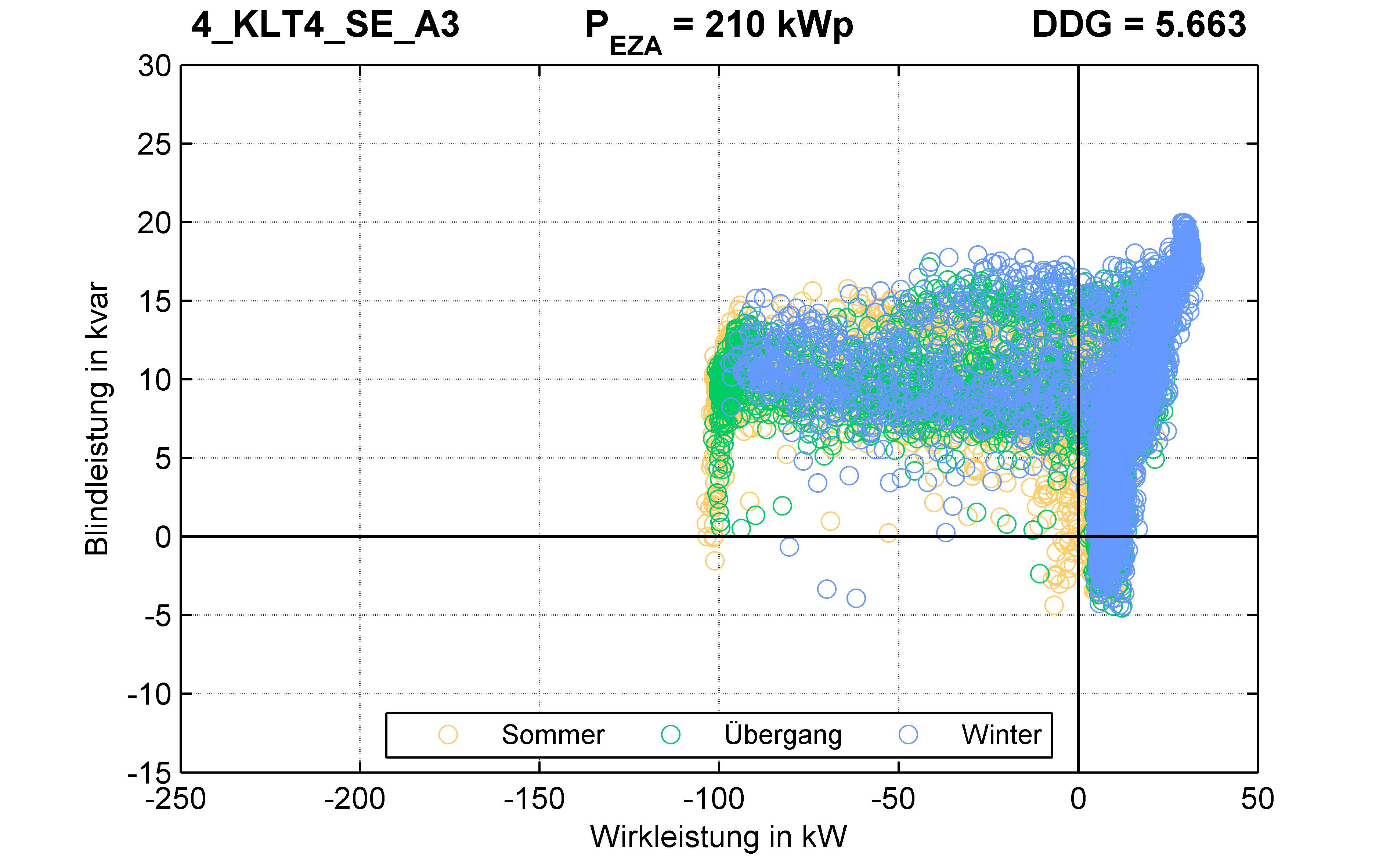KLT4 | P-Kappung 55% (SE) A3 | PQ-Verhalten