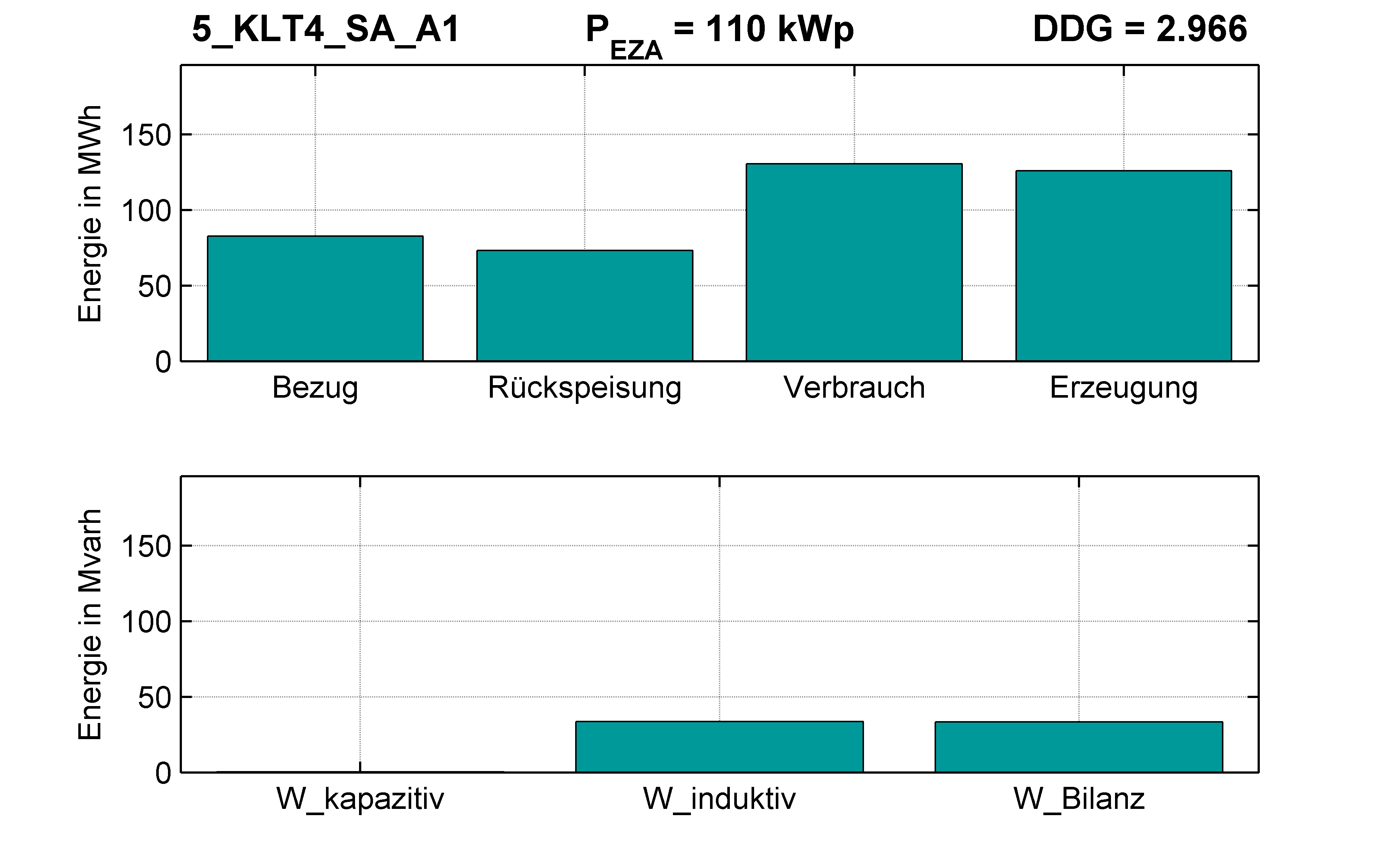 KLT4 | STATION (SA) A1 | PQ-Bilanz