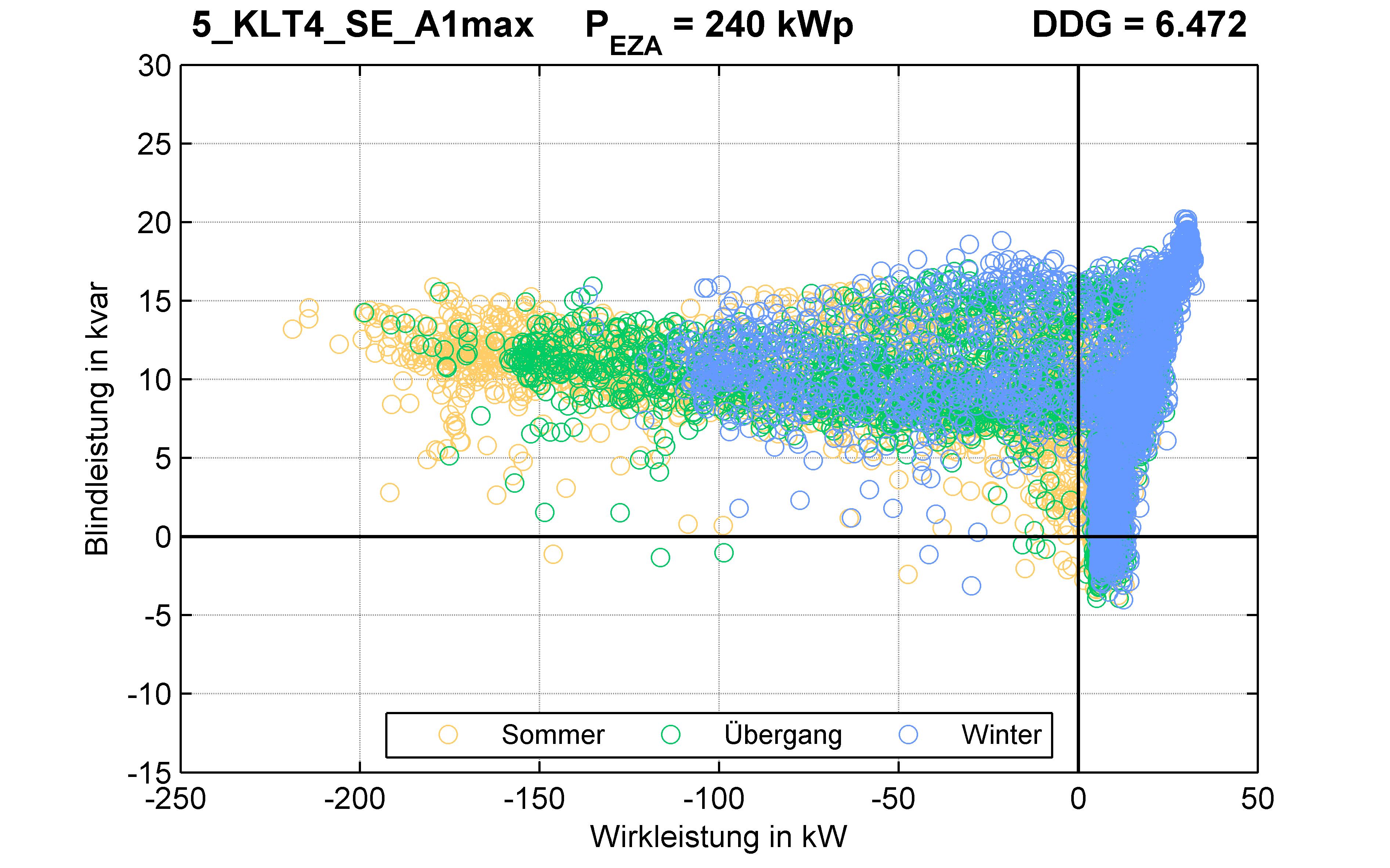 KLT4 | STATION (SE) A1max | PQ-Verhalten