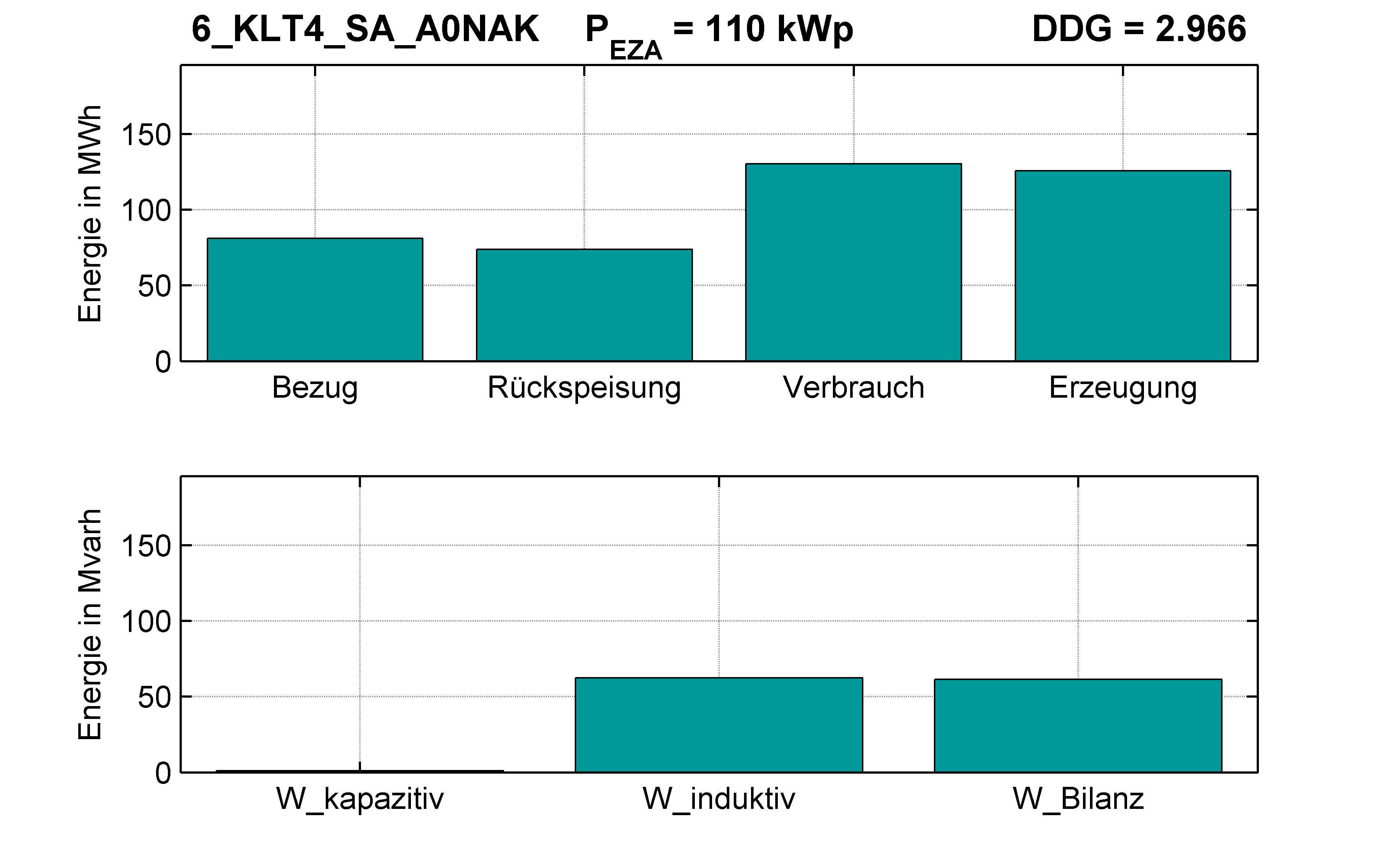 KLT4 | Q-Regelung (SA) A0NAK | PQ-Bilanz