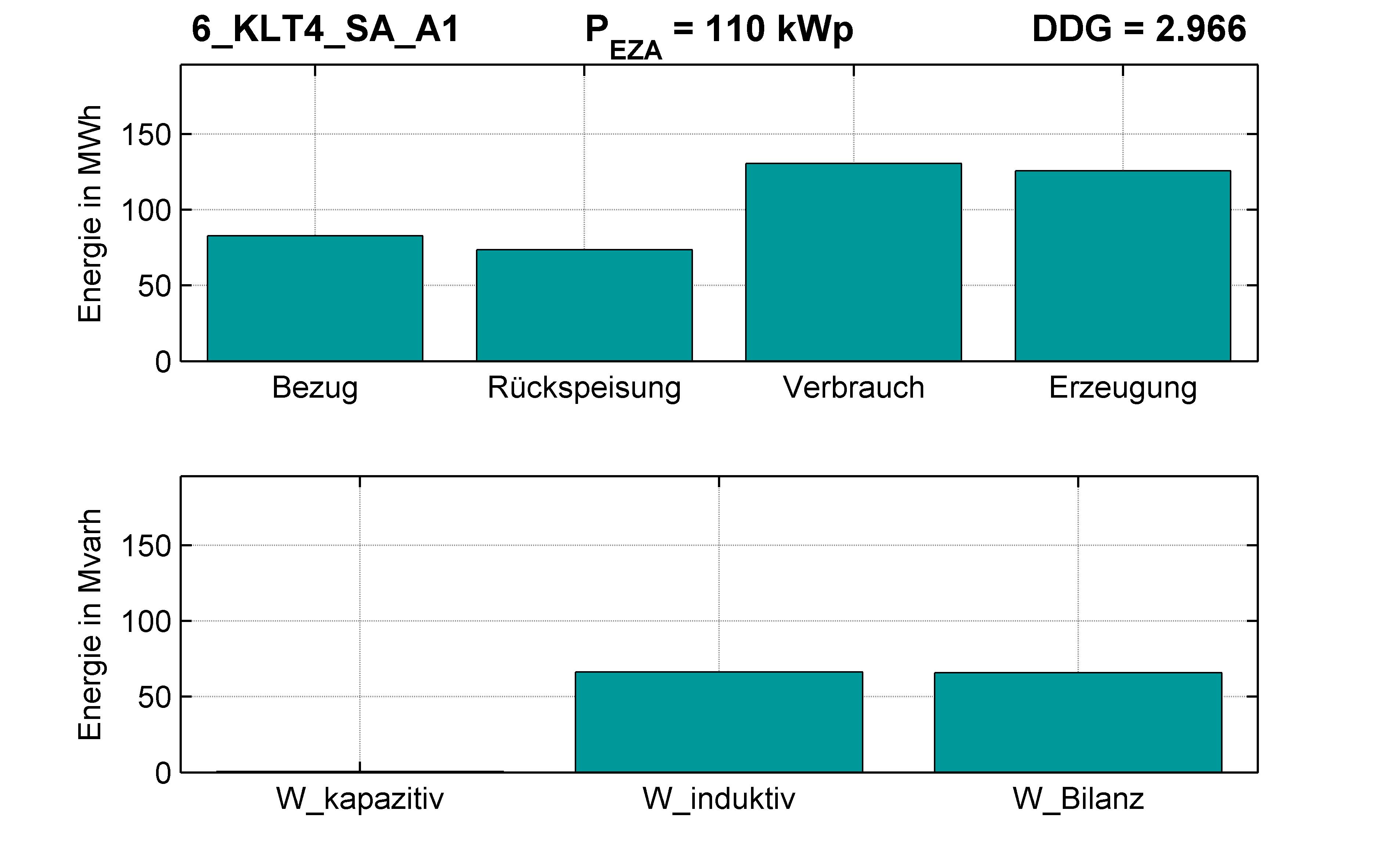 KLT4 | Q-Regelung (SA) A1 | PQ-Bilanz