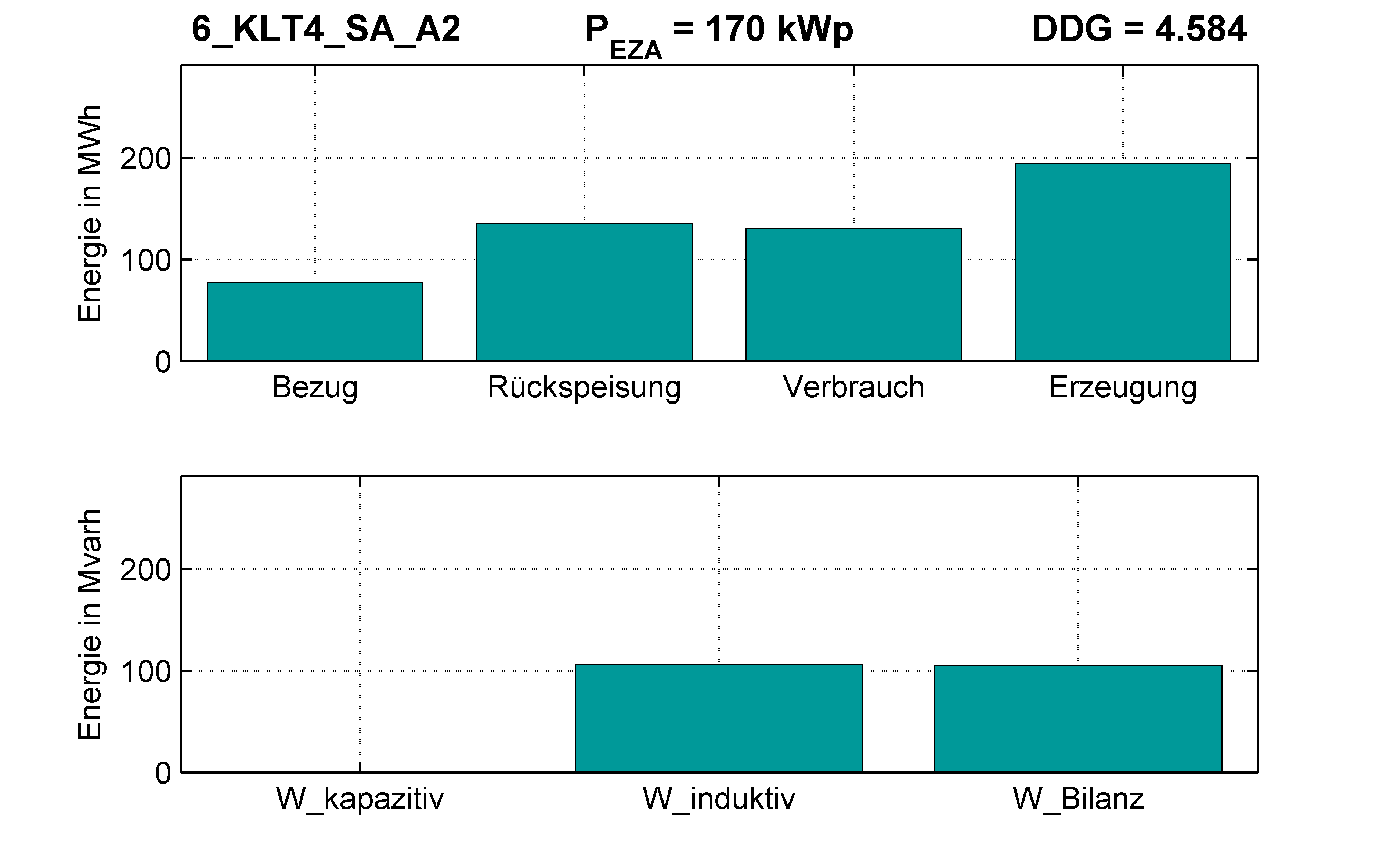 KLT4 | Q-Regelung (SA) A2 | PQ-Bilanz
