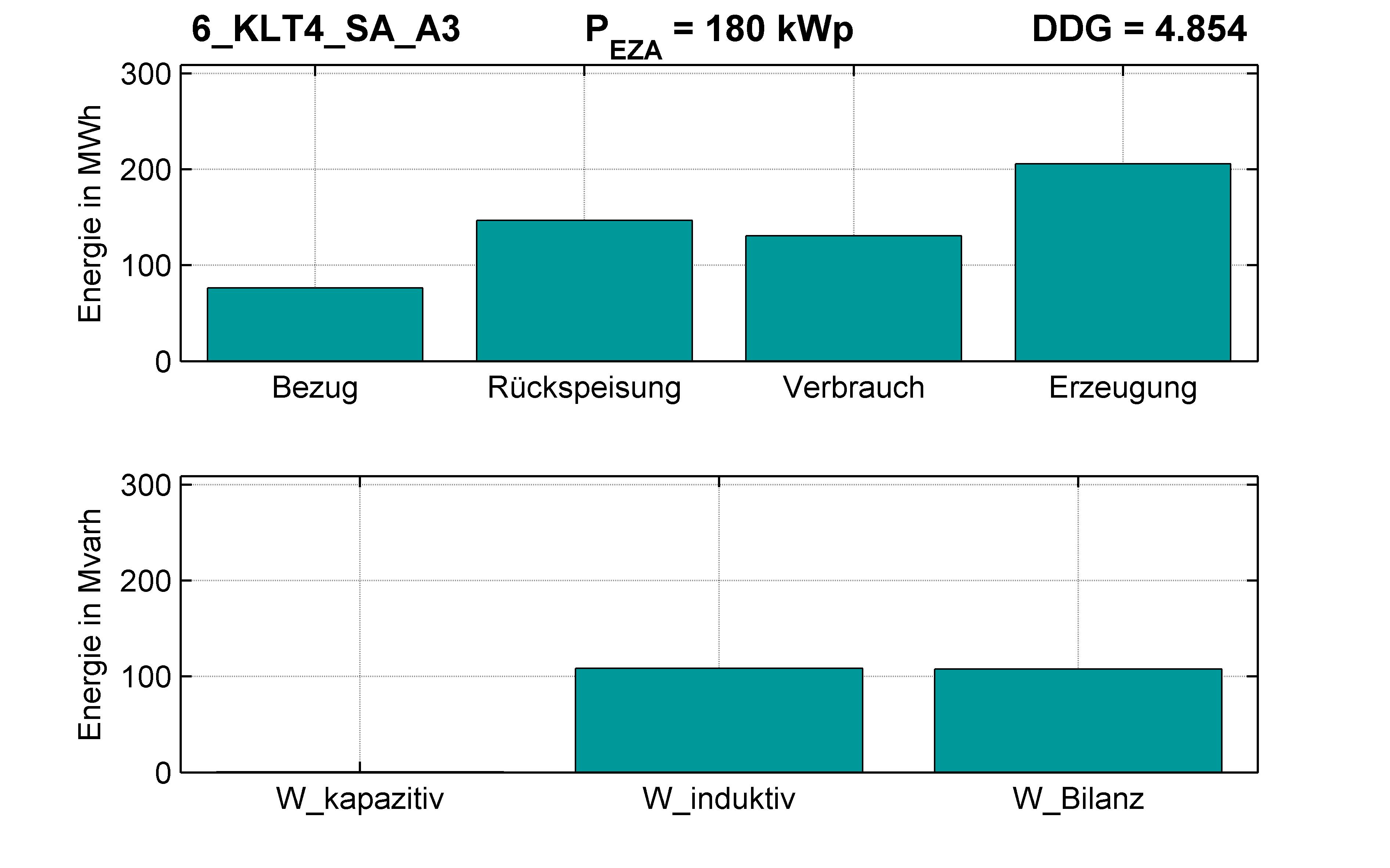 KLT4 | Q-Regelung (SA) A3 | PQ-Bilanz
