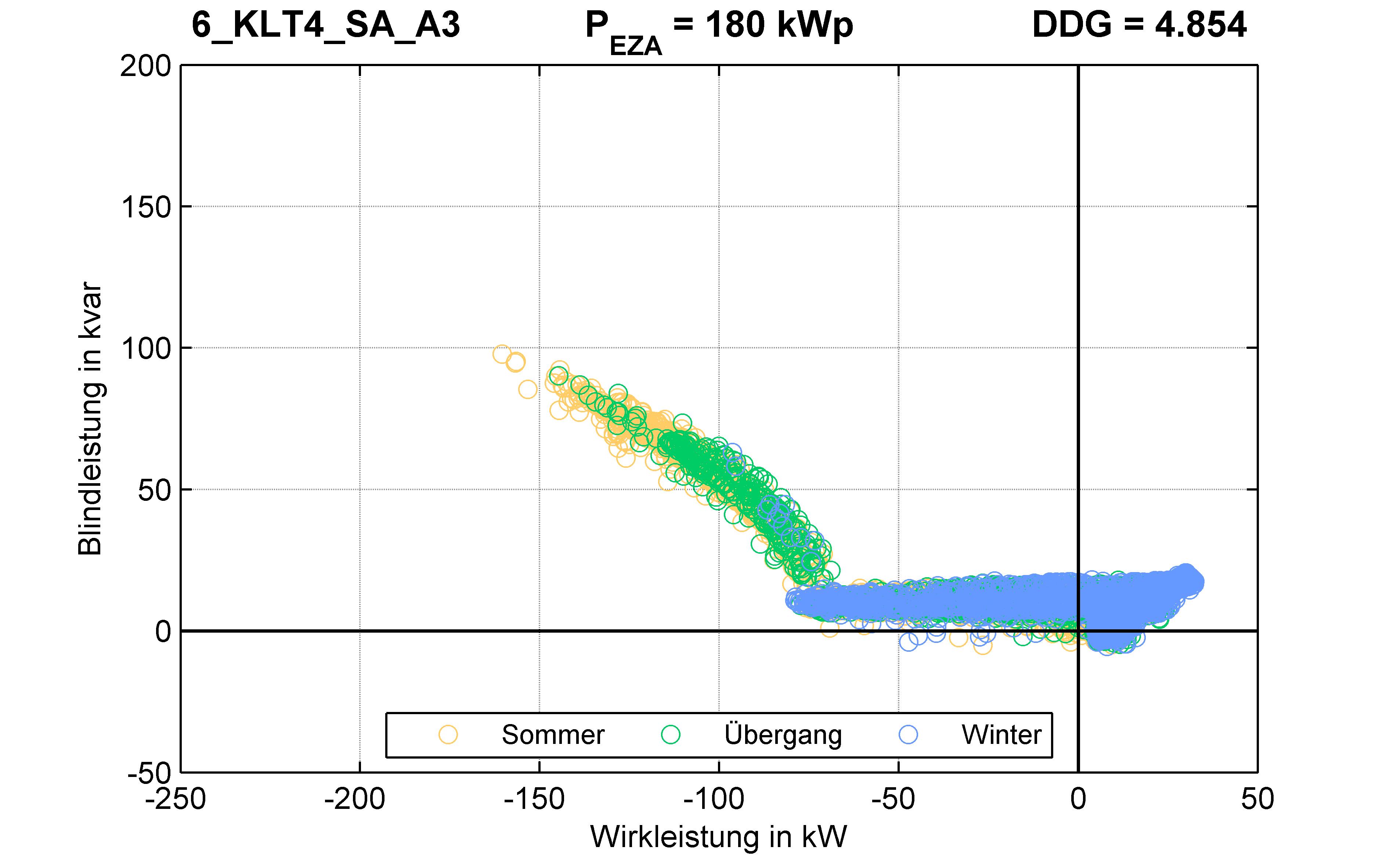 KLT4 | Q-Regelung (SA) A3 | PQ-Verhalten