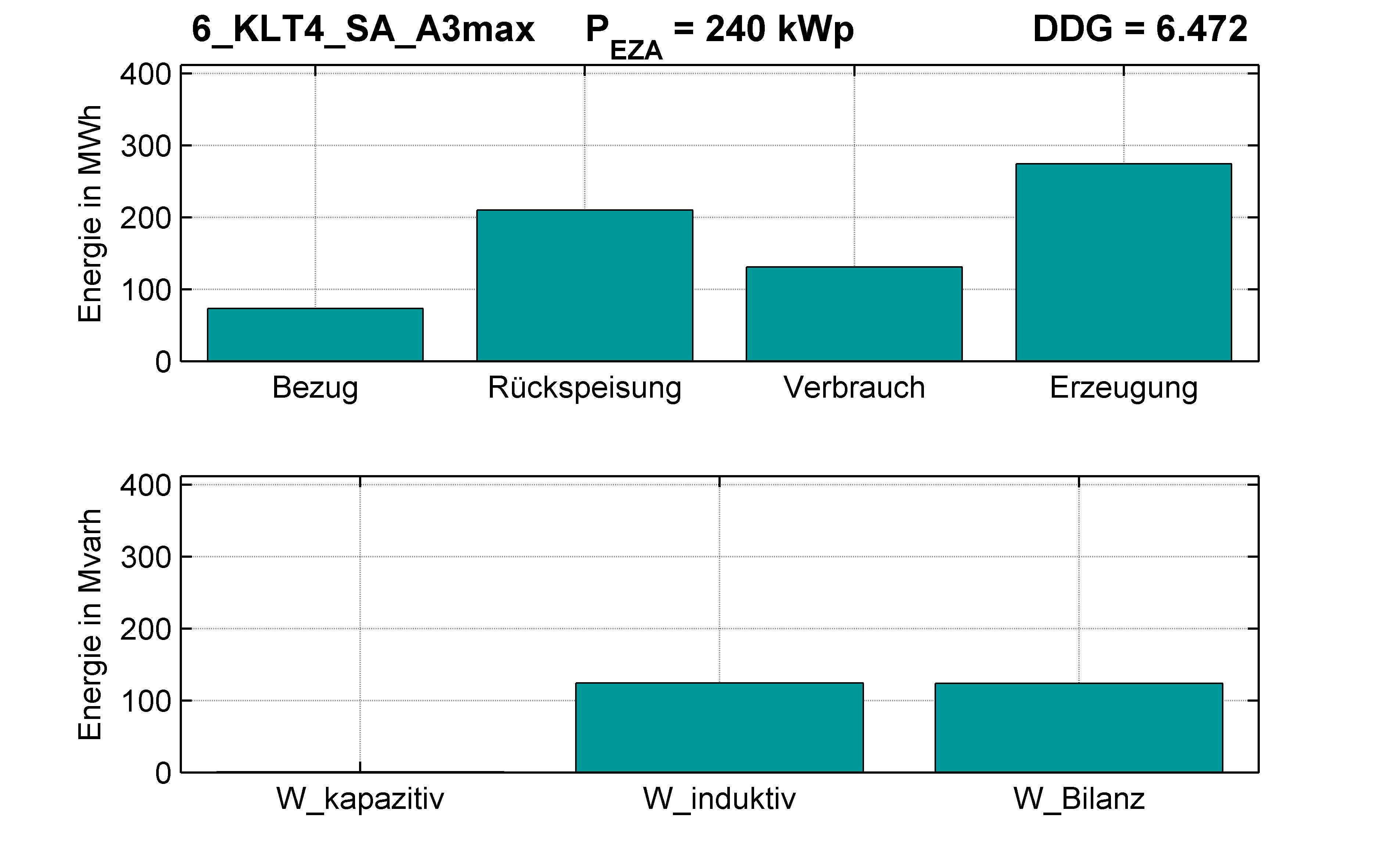 KLT4 | Q-Regelung (SA) A3max | PQ-Bilanz