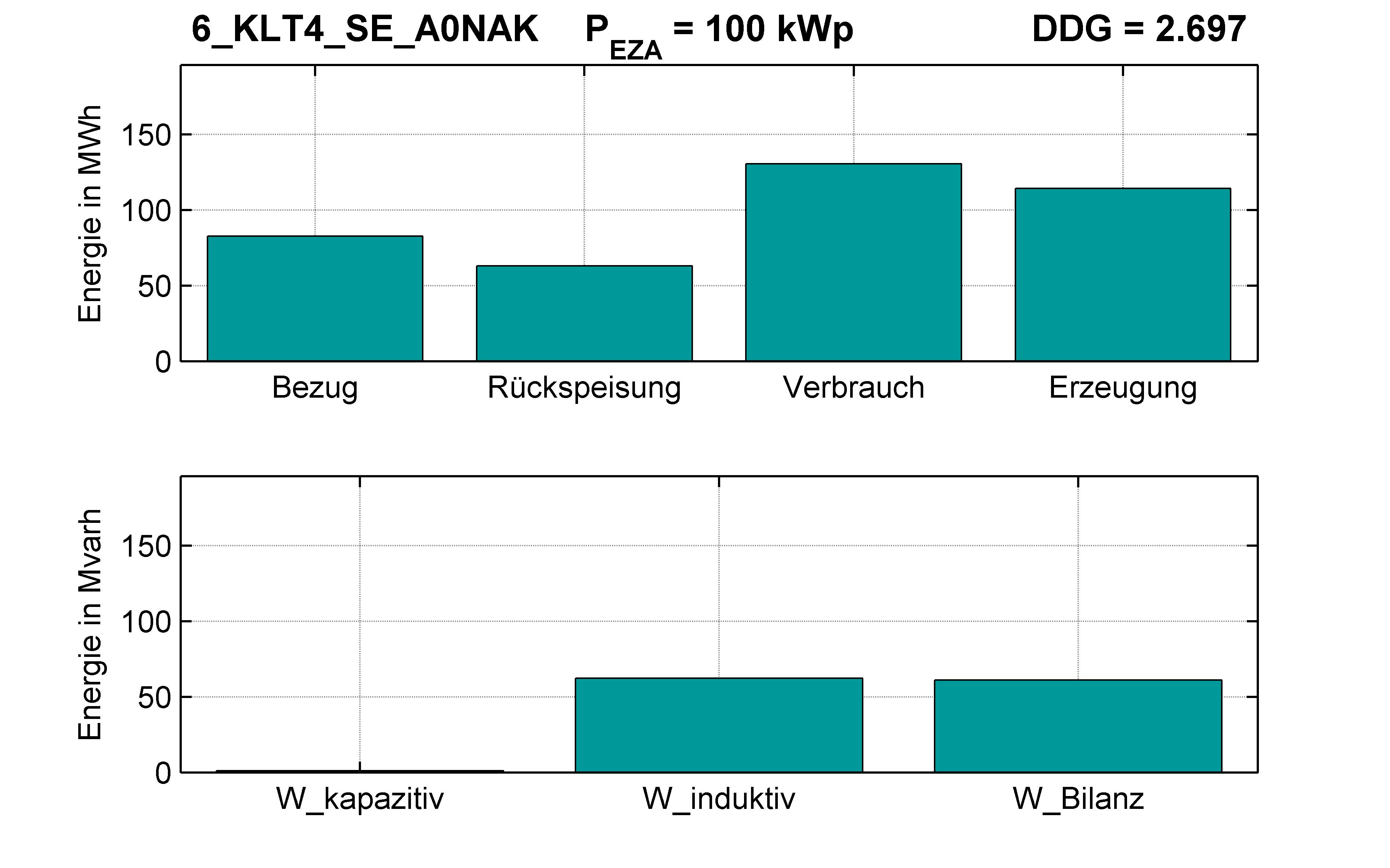 KLT4 | Q-Regelung (SE) A0NAK | PQ-Bilanz