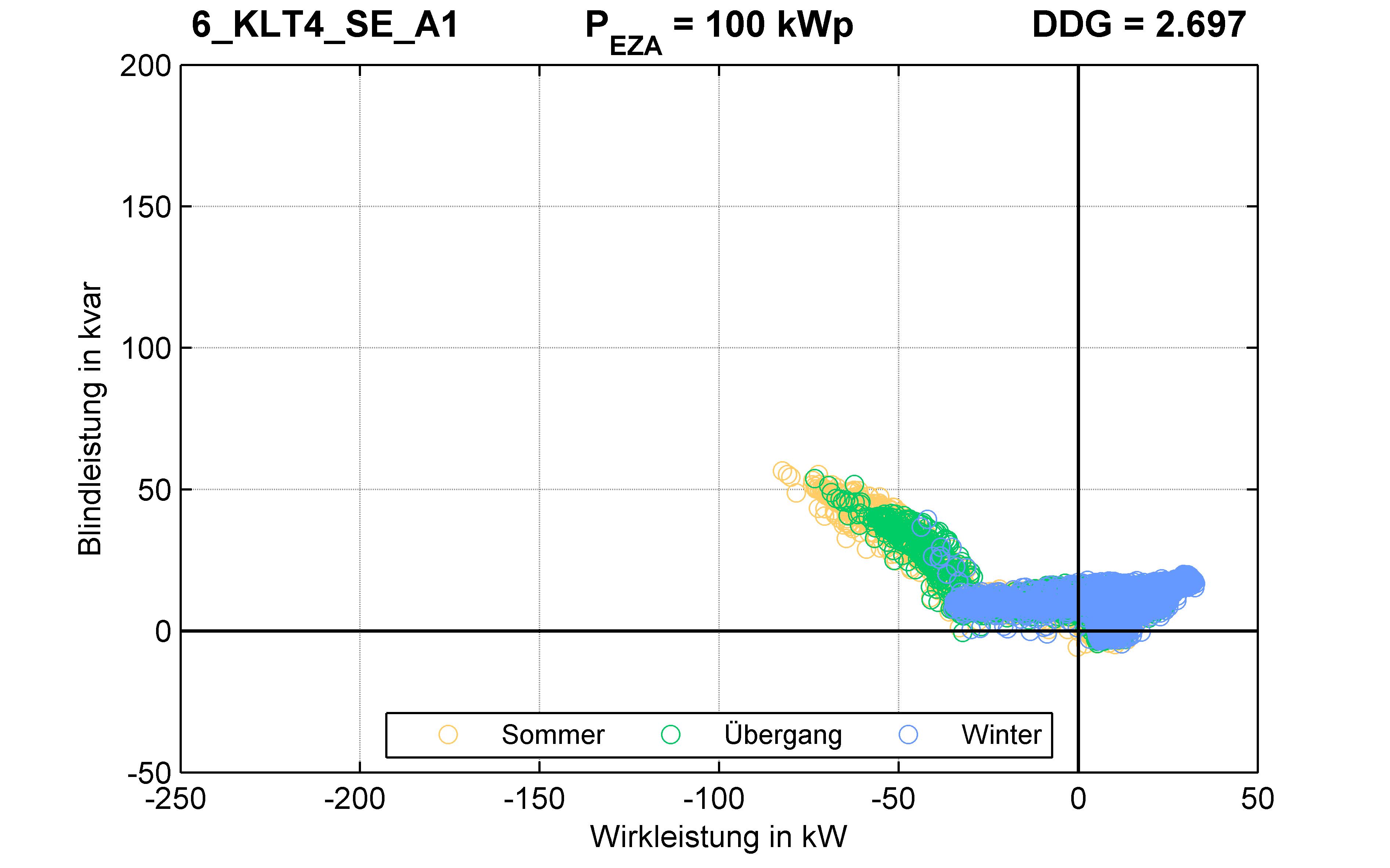 KLT4 | Q-Regelung (SE) A1 | PQ-Verhalten