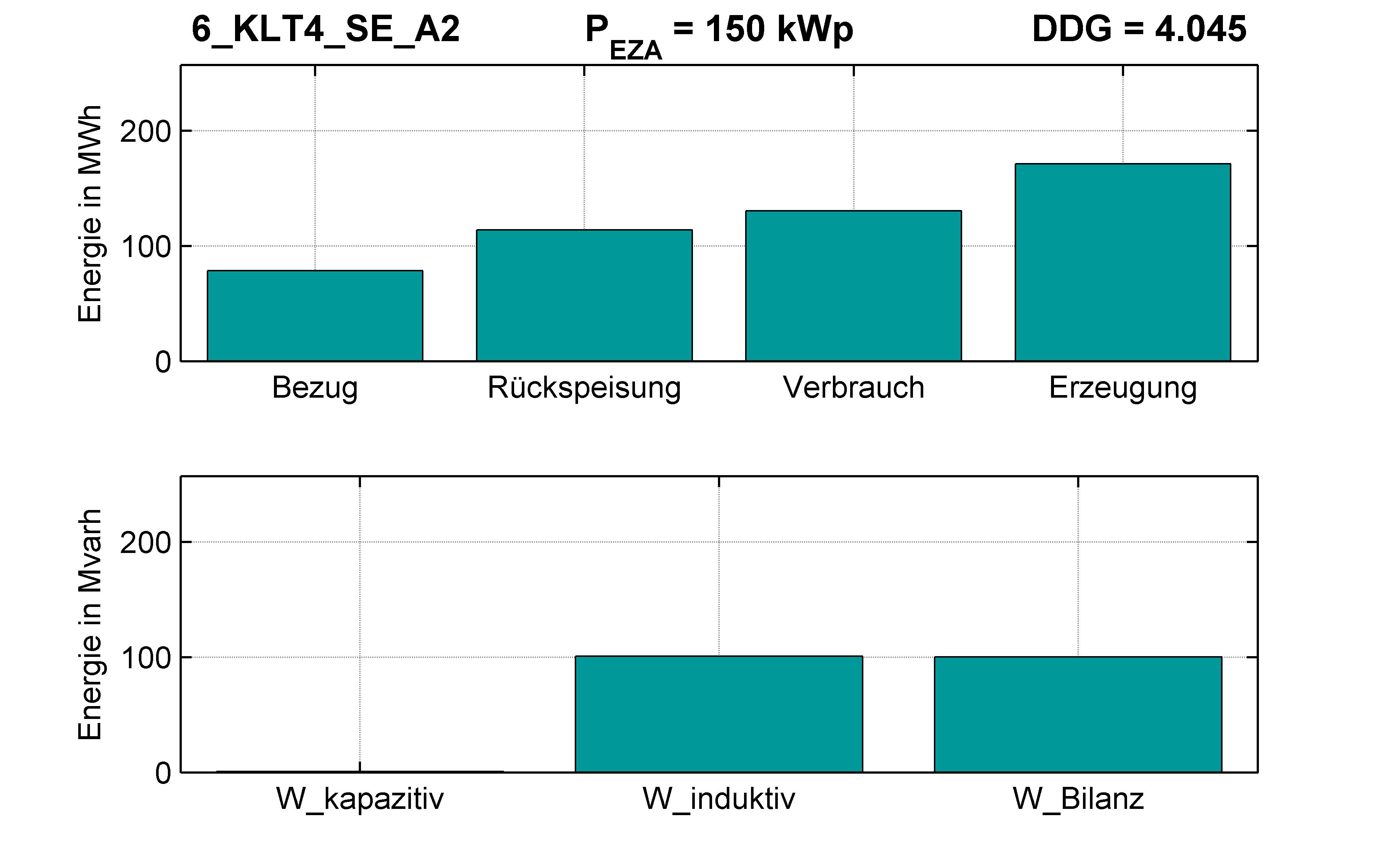 KLT4 | Q-Regelung (SE) A2 | PQ-Bilanz