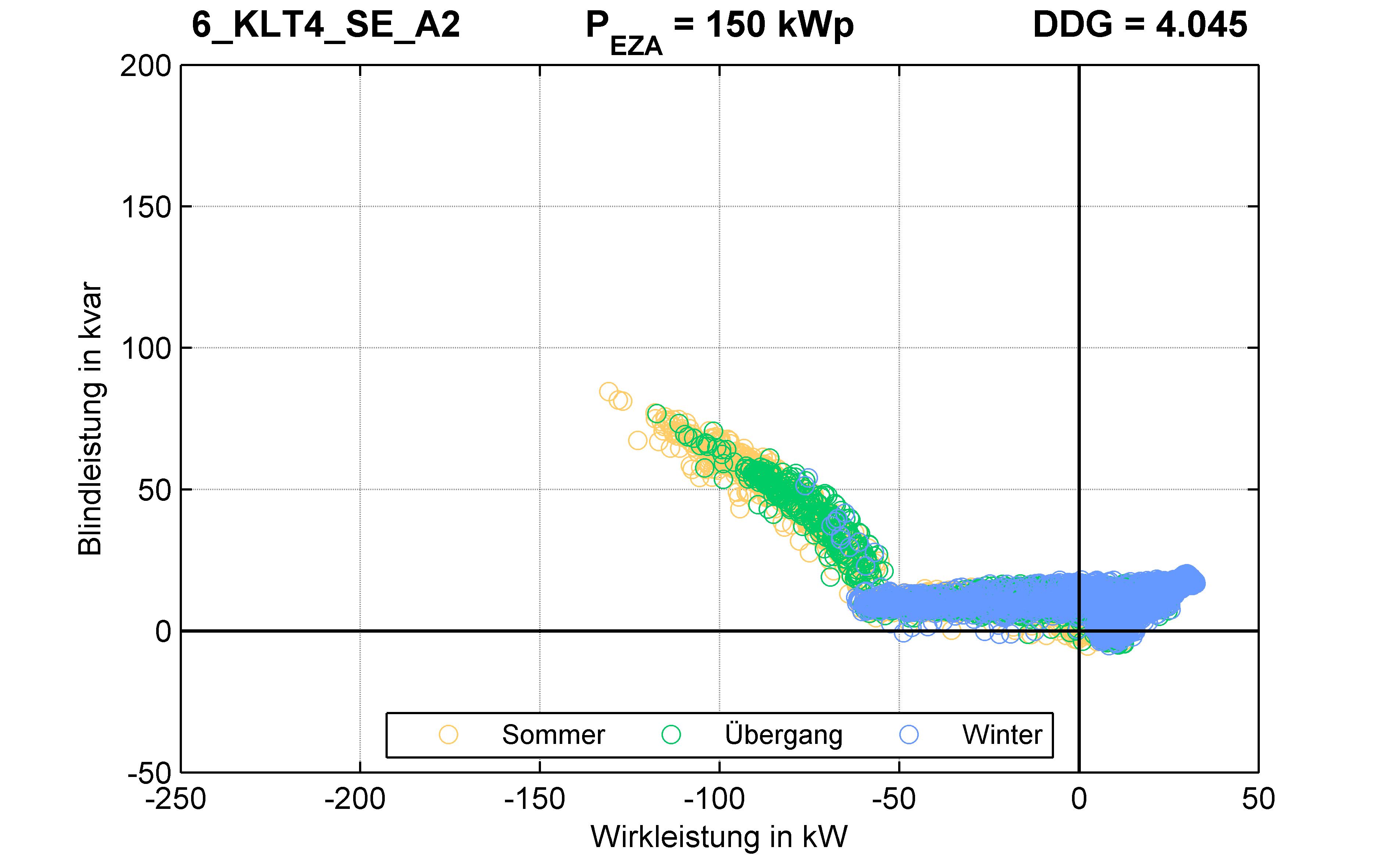 KLT4 | Q-Regelung (SE) A2 | PQ-Verhalten