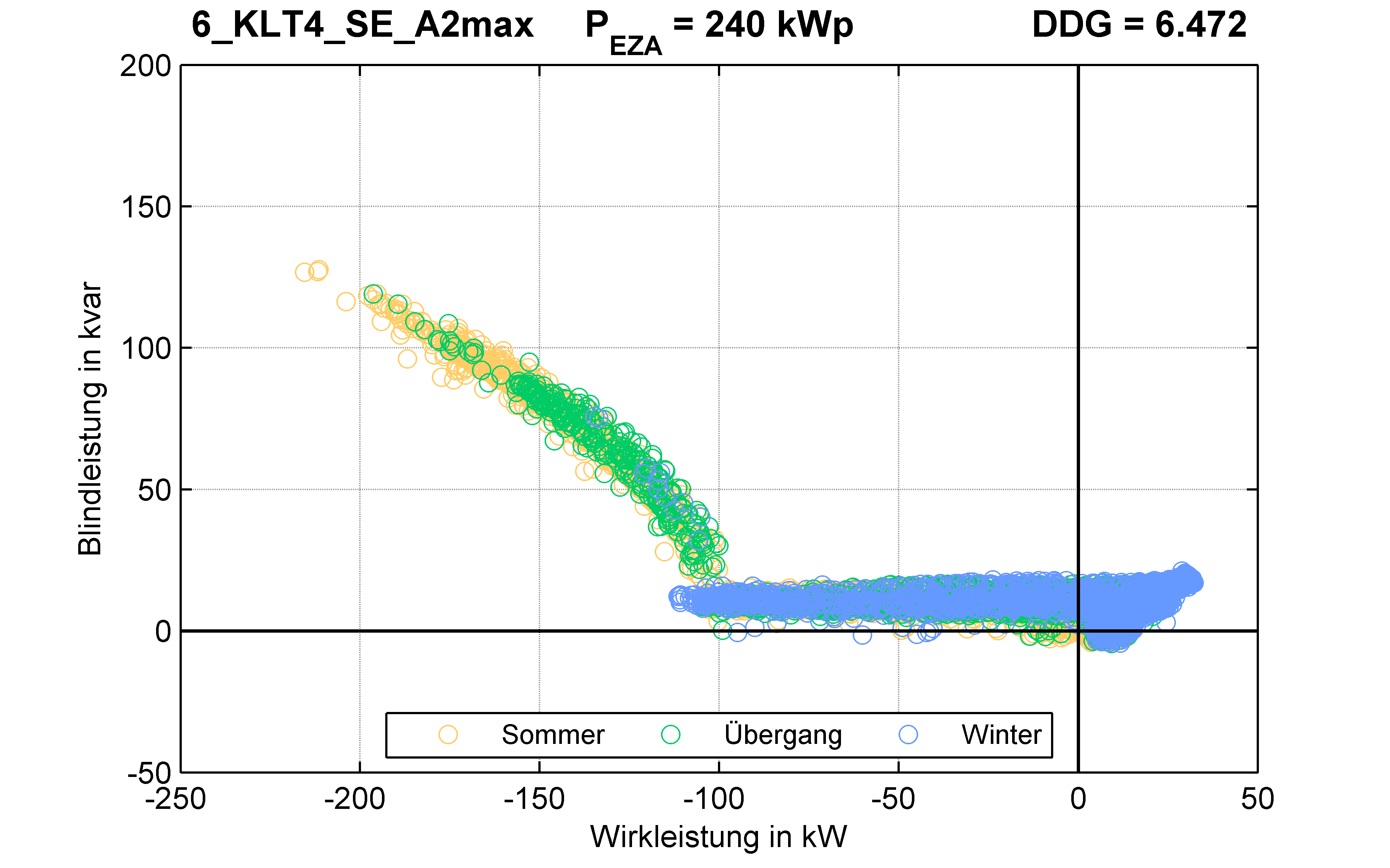 KLT4 | Q-Regelung (SE) A2max | PQ-Verhalten