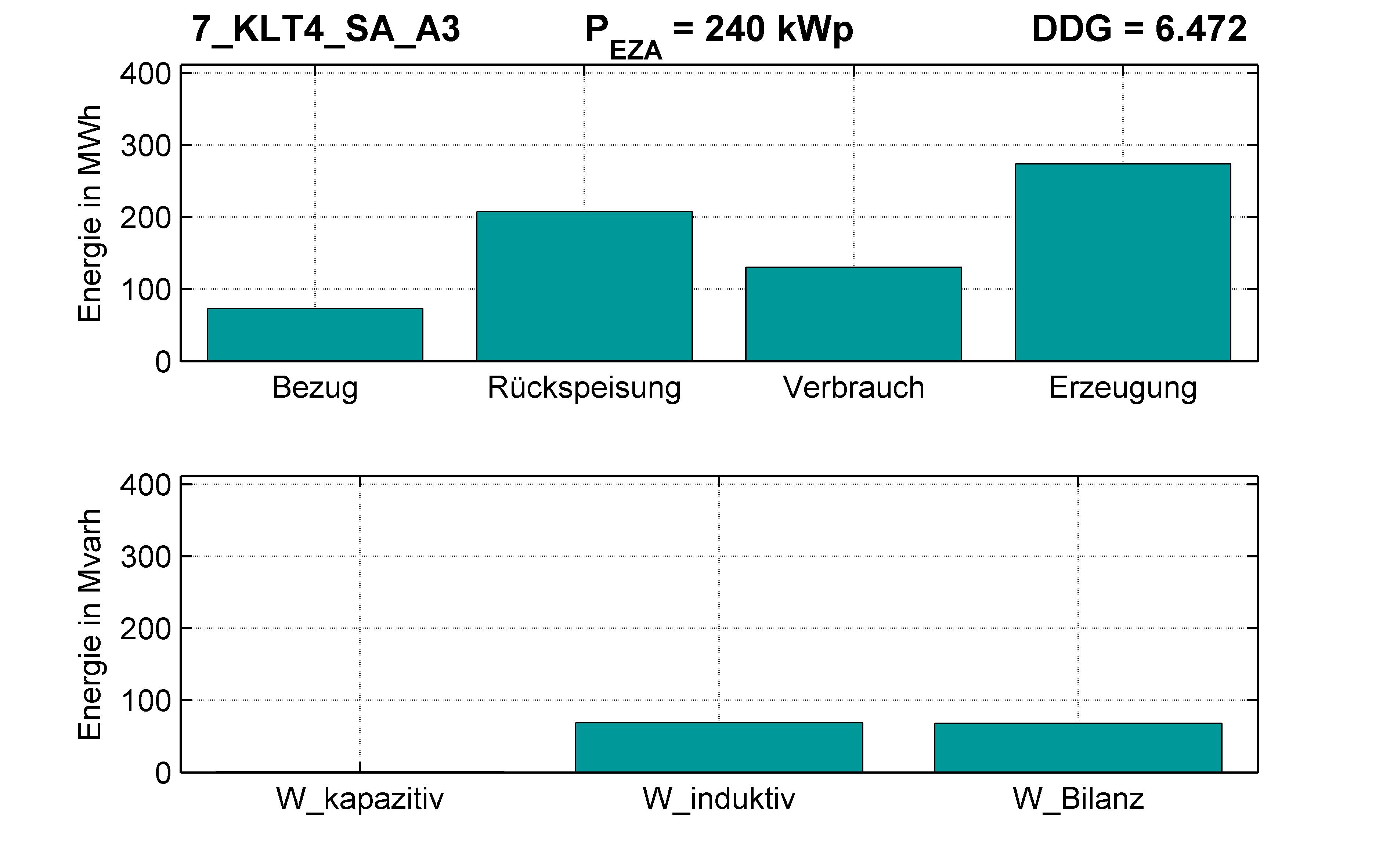 KLT4 | Längsregler (SA) A3 | PQ-Bilanz