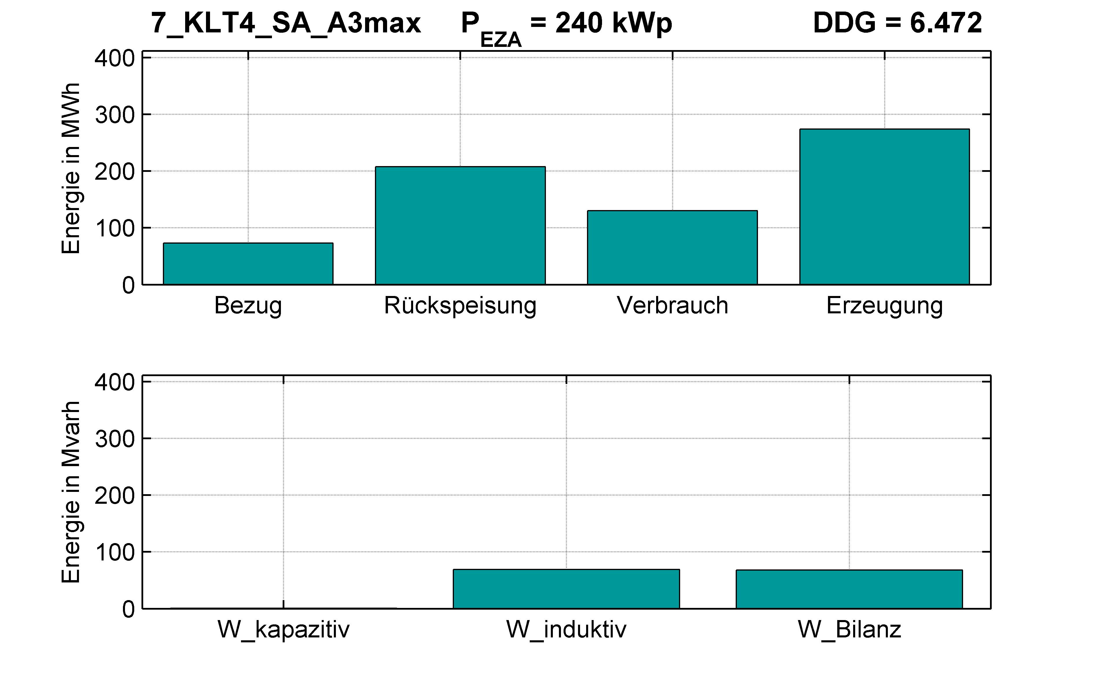 KLT4 | Längsregler (SA) A3max | PQ-Bilanz