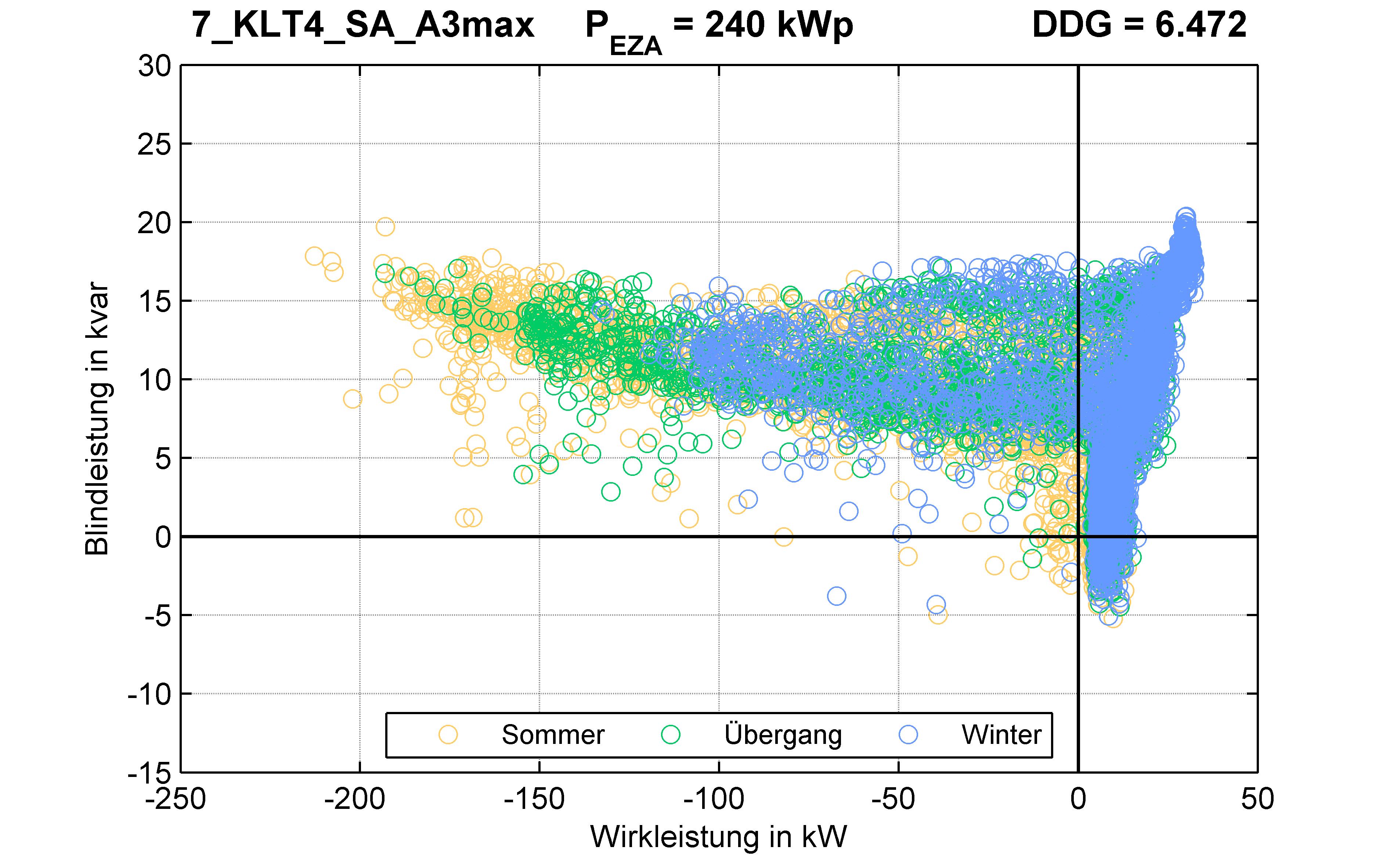 KLT4 | Längsregler (SA) A3max | PQ-Verhalten